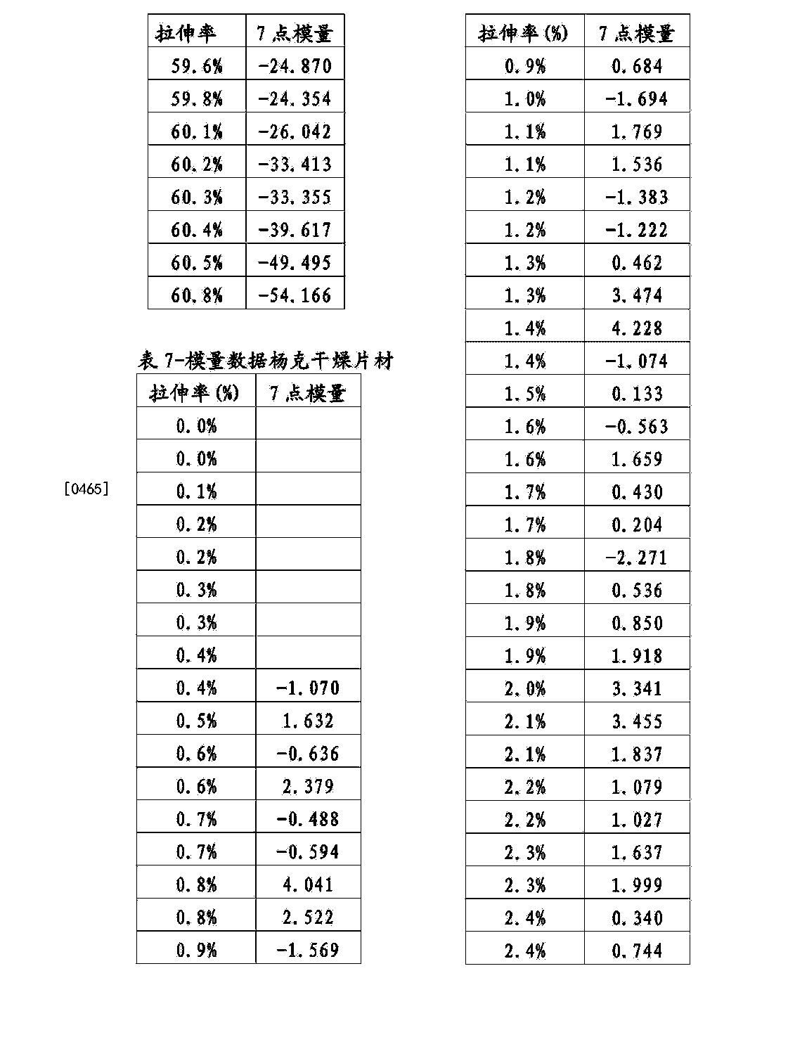 Figure CN104195865BD00521