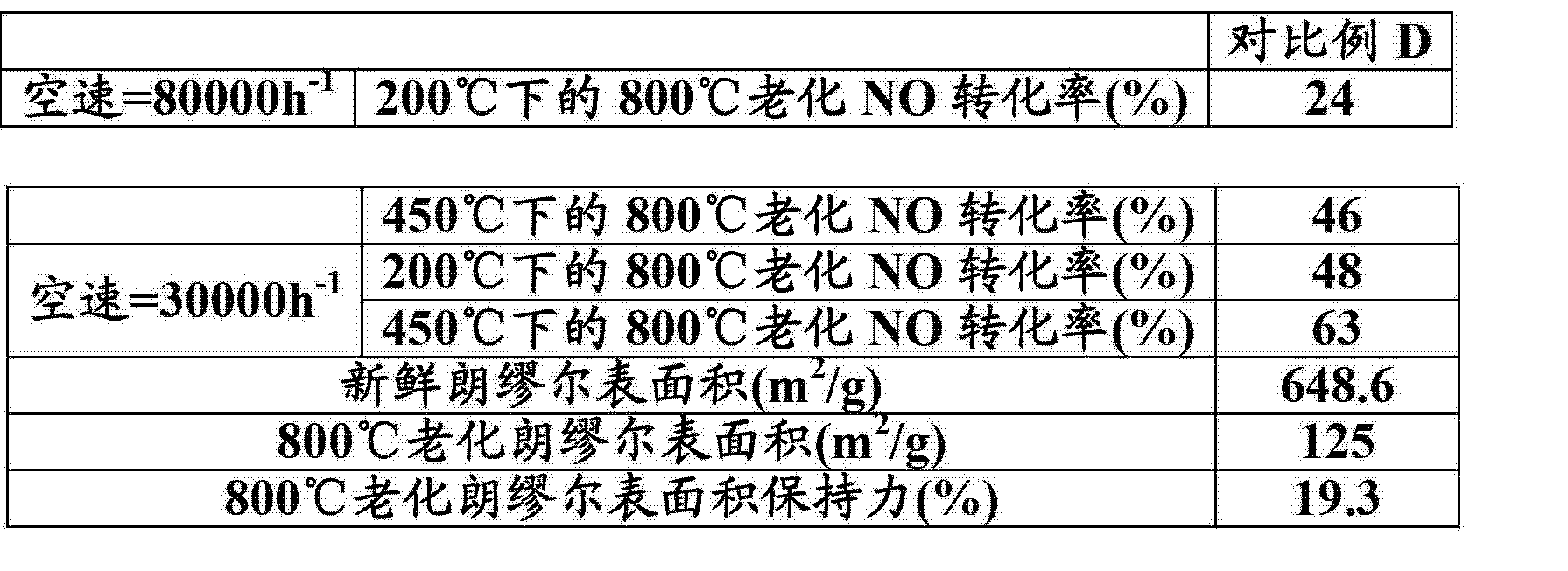 Figure CN103118764AD00212