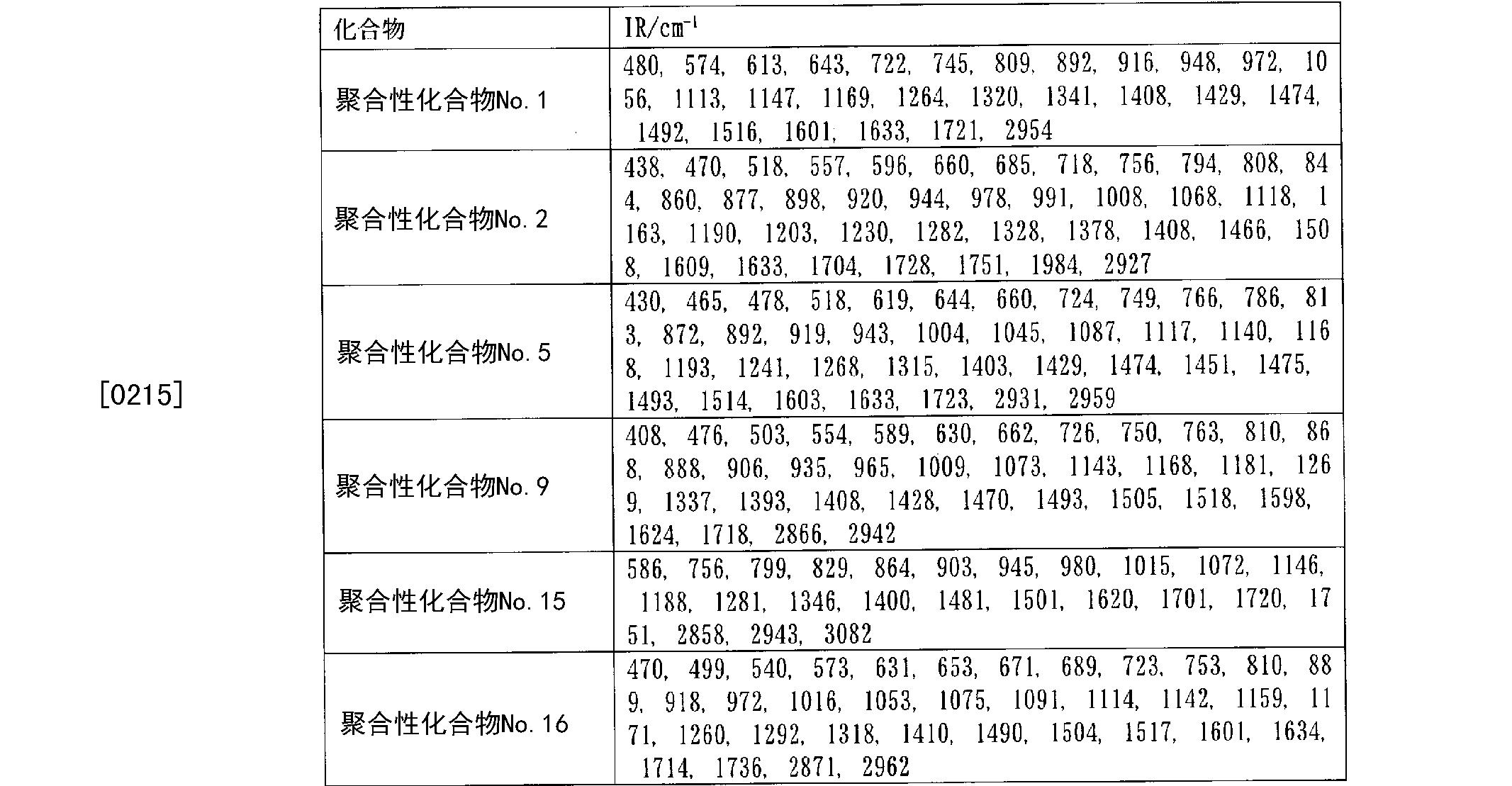 Figure CN102575167AD00331