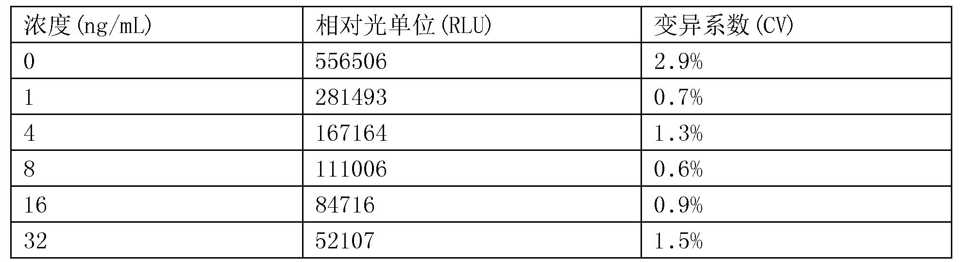 Figure CN107655879BD00181