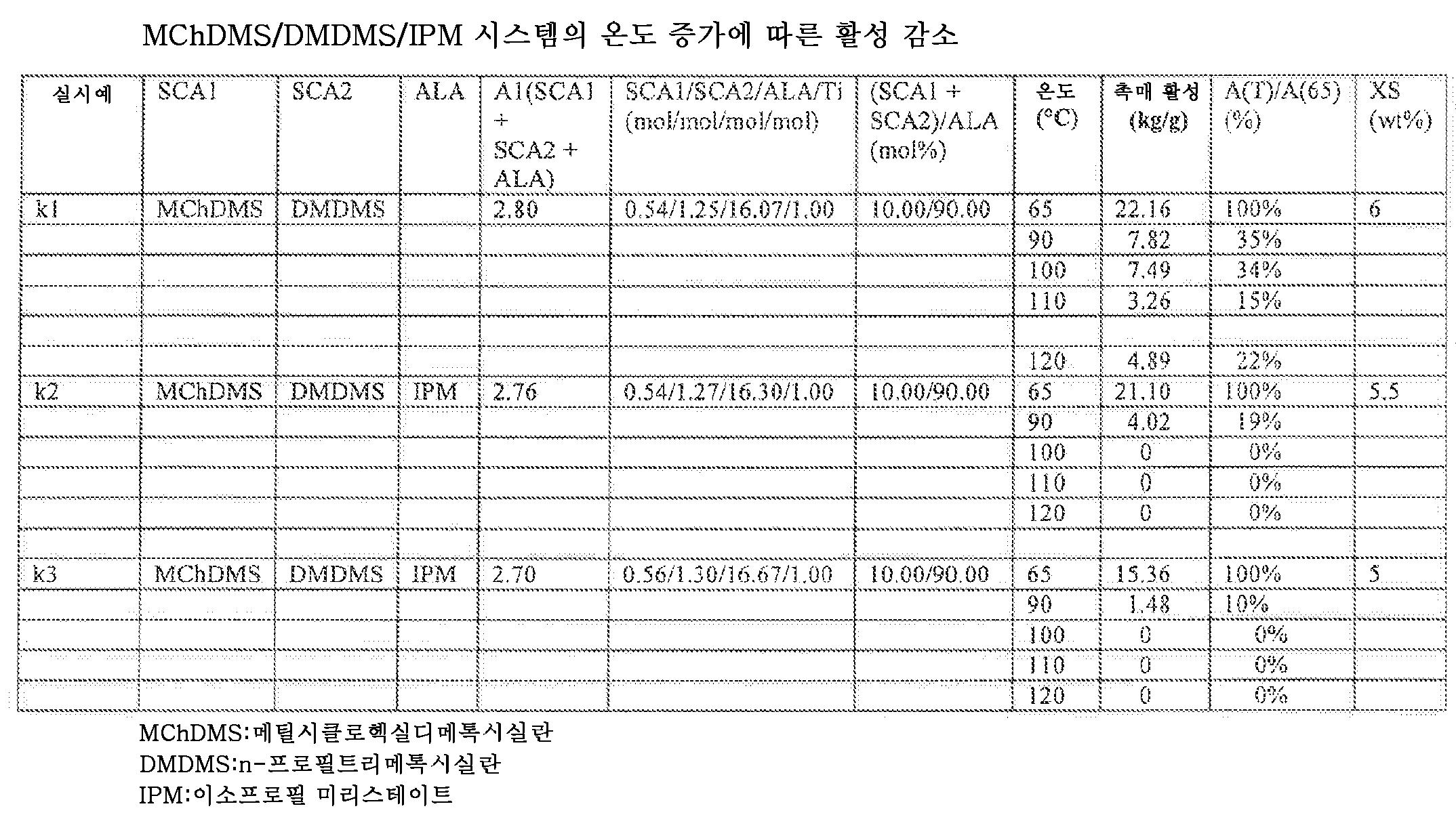 Figure 112010018268077-pct00016