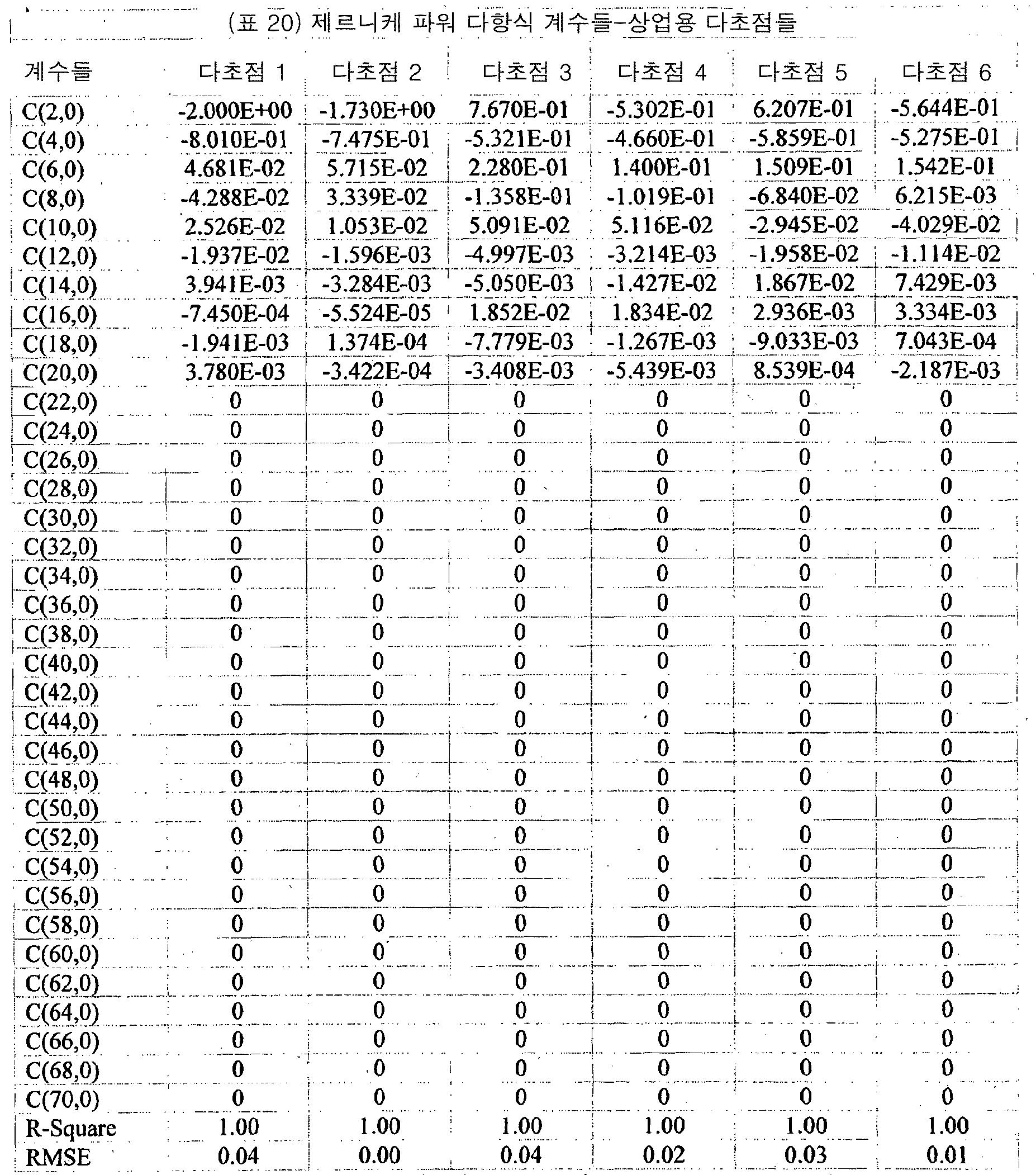 Figure pct00044