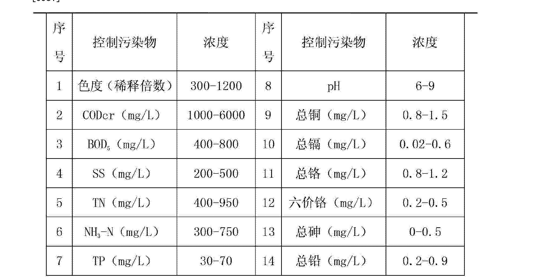 Figure CN103253790AD00051