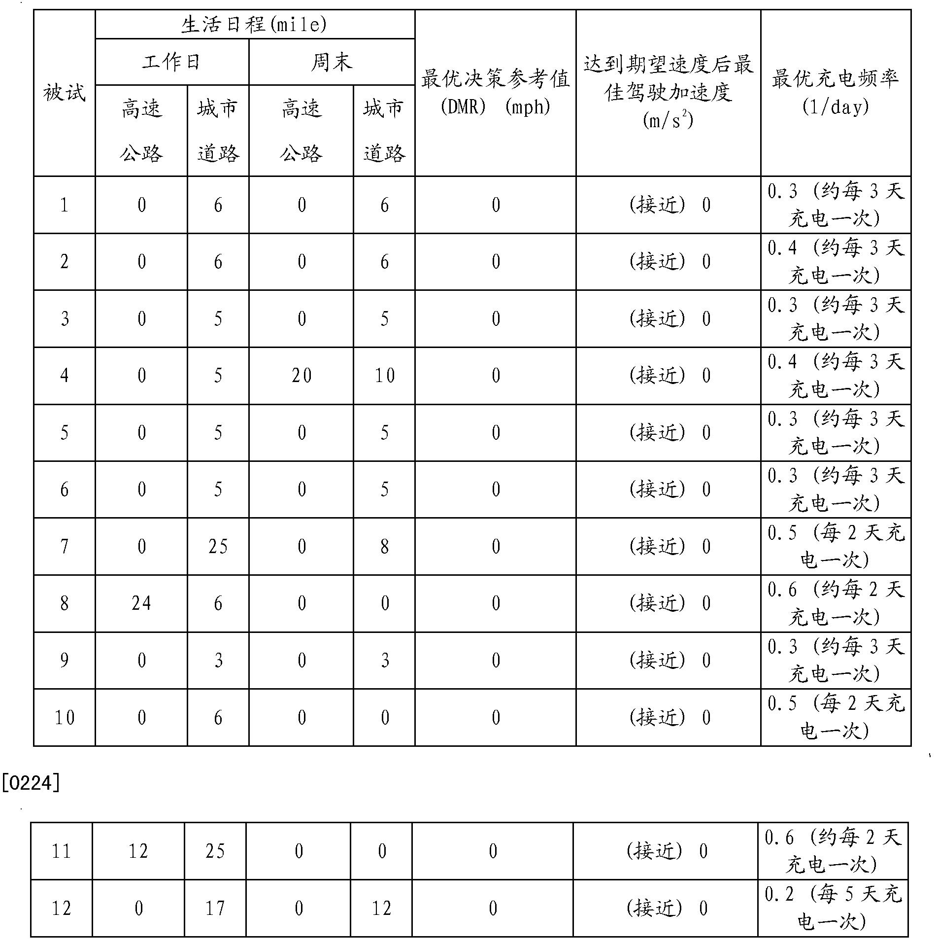 Figure CN103033752BD00241