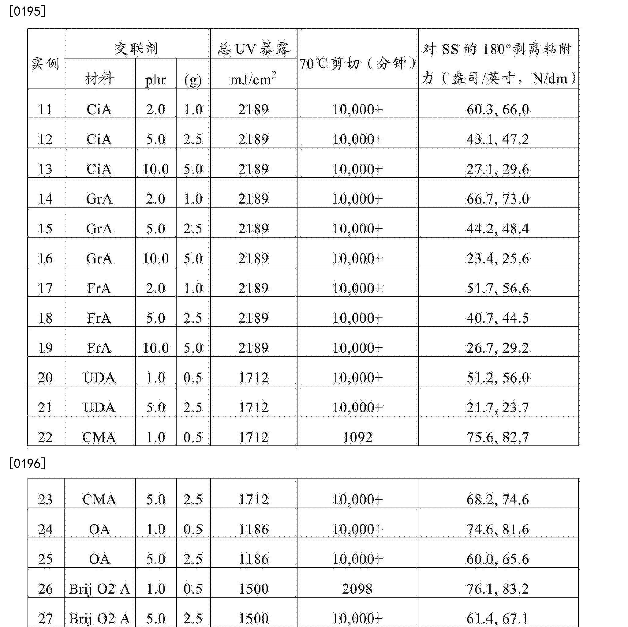 Figure CN105121579BD00251
