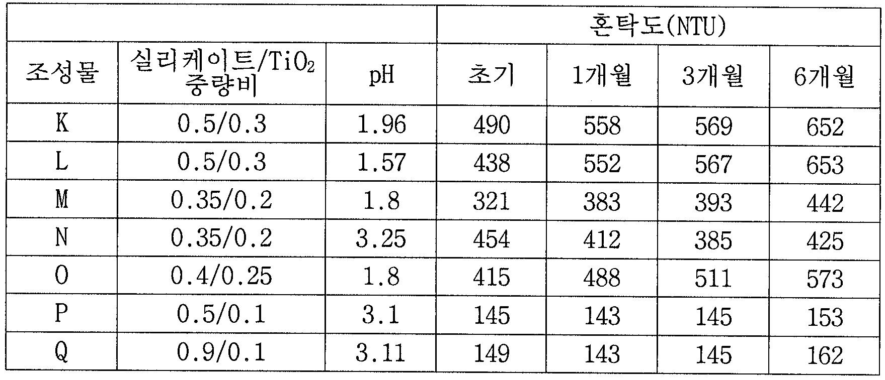 Figure 112006095663065-pct00010