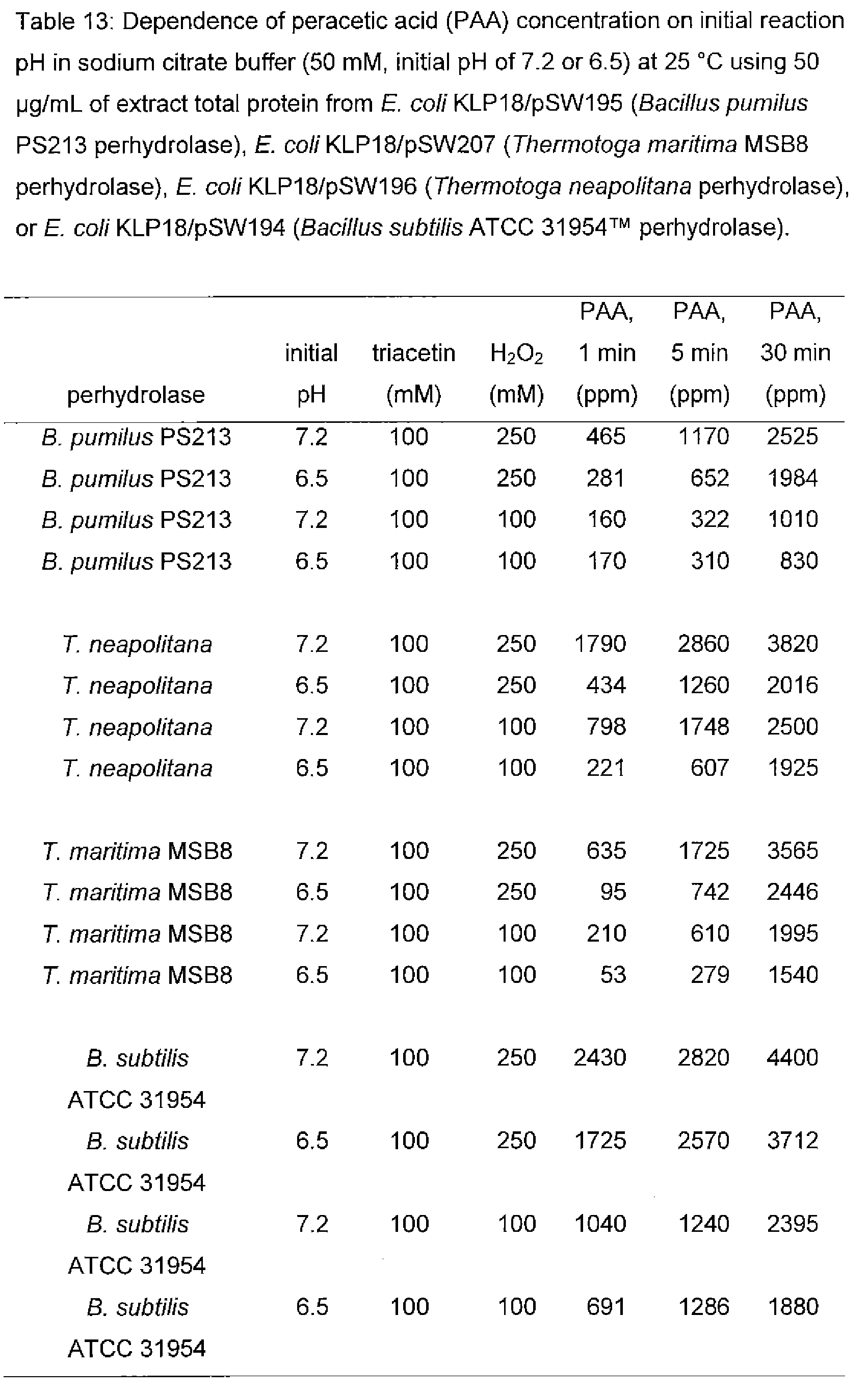 Hydroxyl Ether and Peroxide Groups 1993