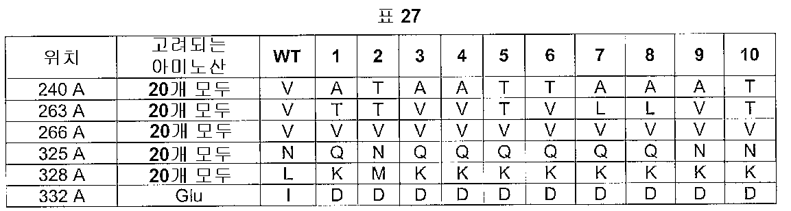 Figure 112005016313609-pct00029