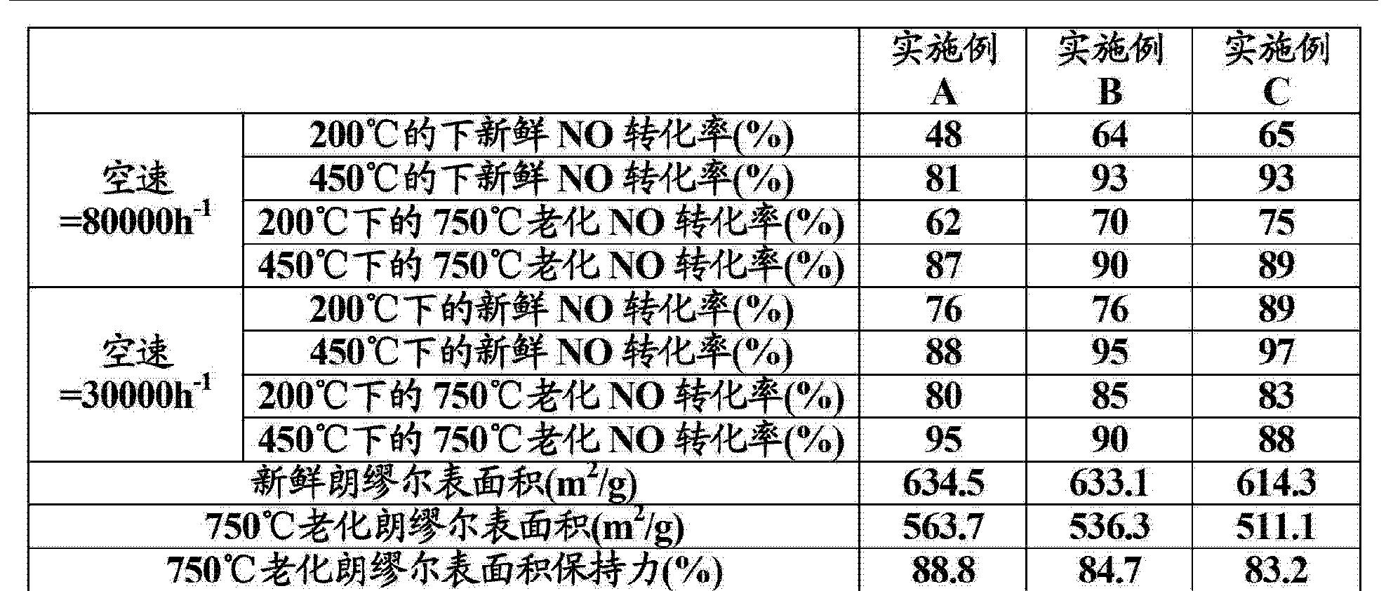 Figure CN103118764AD00201
