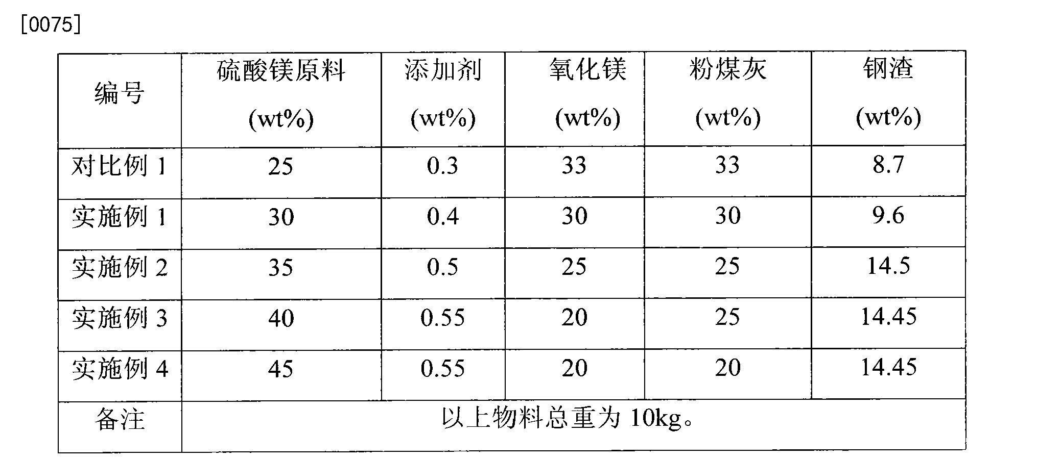 Figure CN104446063AD00082