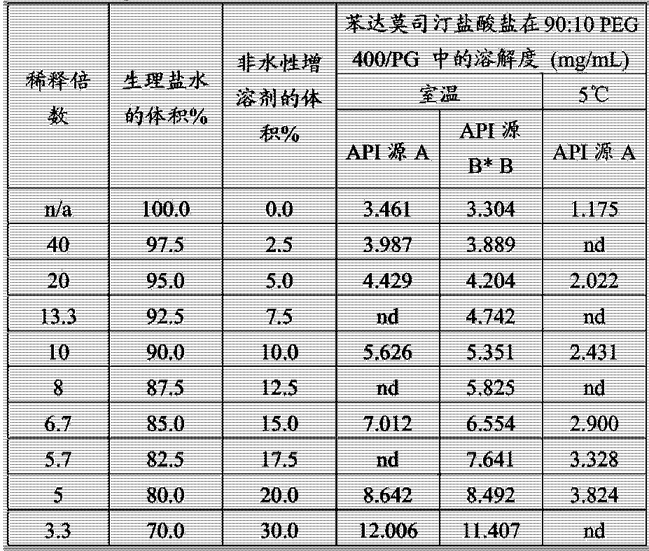 Figure CN104302291AD00111