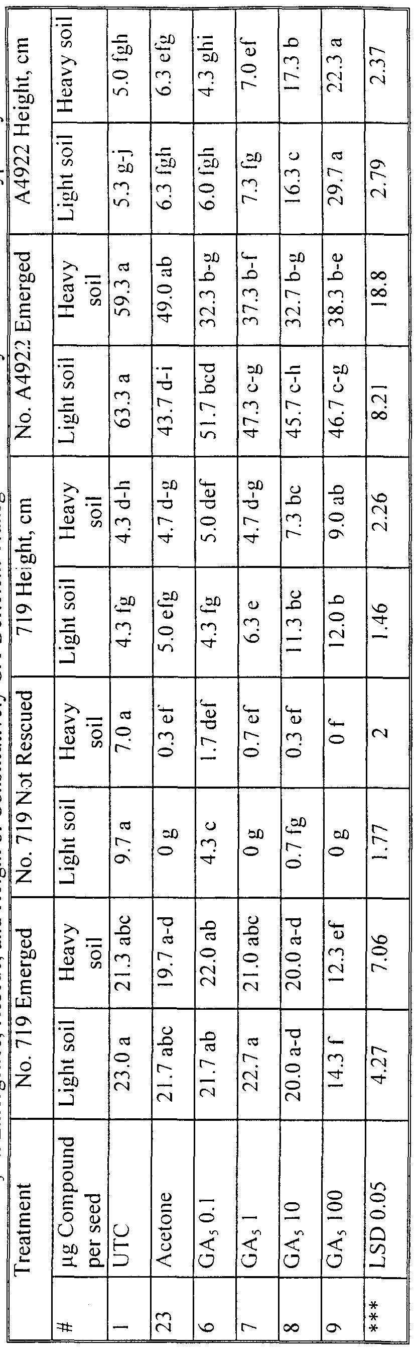 WO2000009722A2 - Methods for controlling gibberellin levels - Google