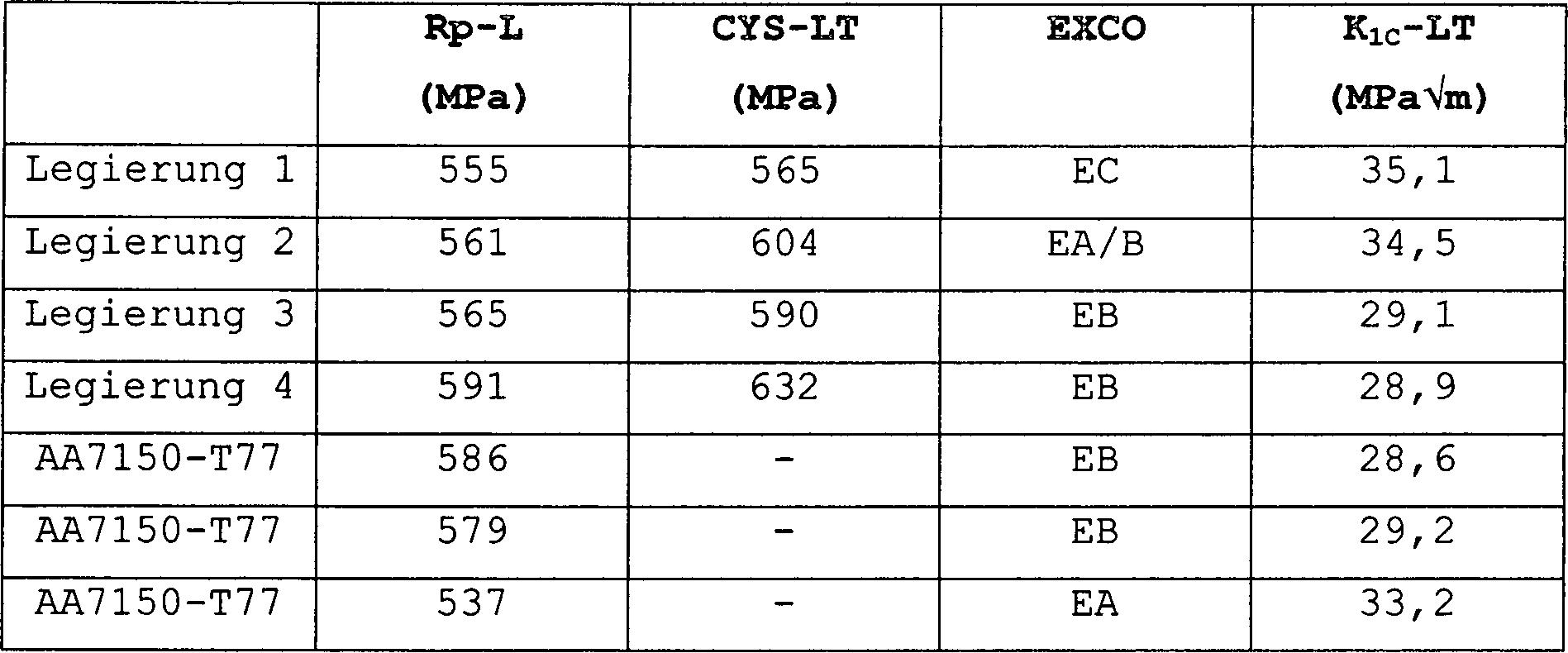 figure 00180001 - Legierung Beispiele