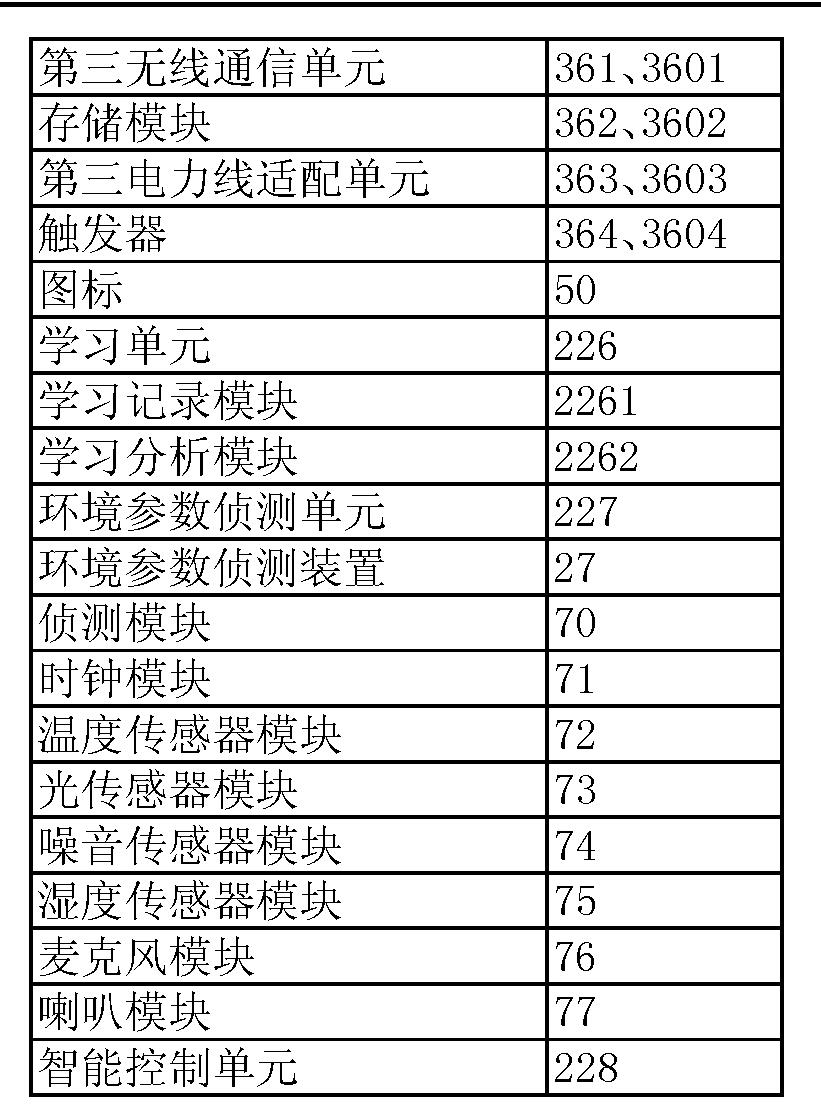 Figure CN102945029BD00091