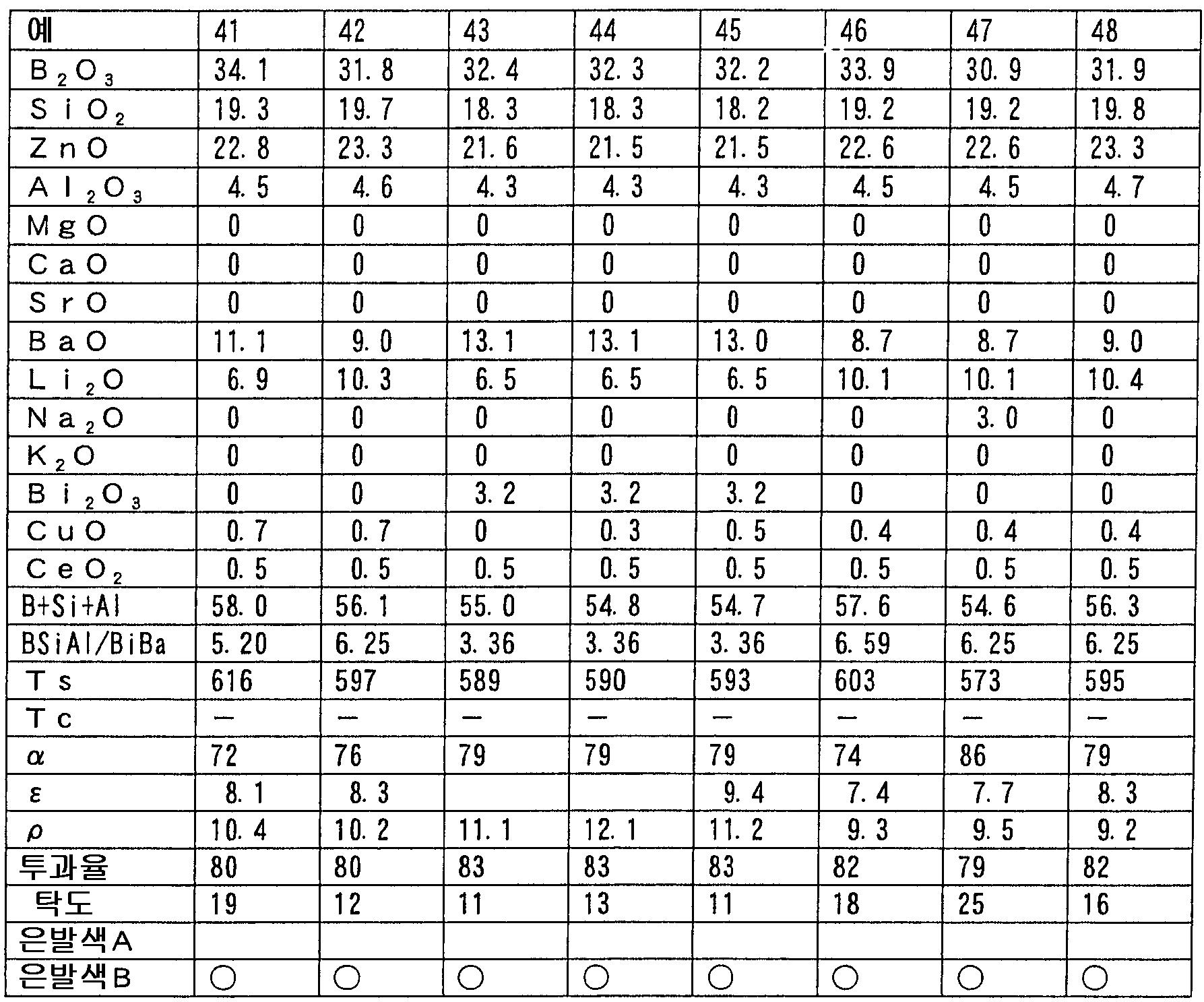Figure 112005030956361-pct00006