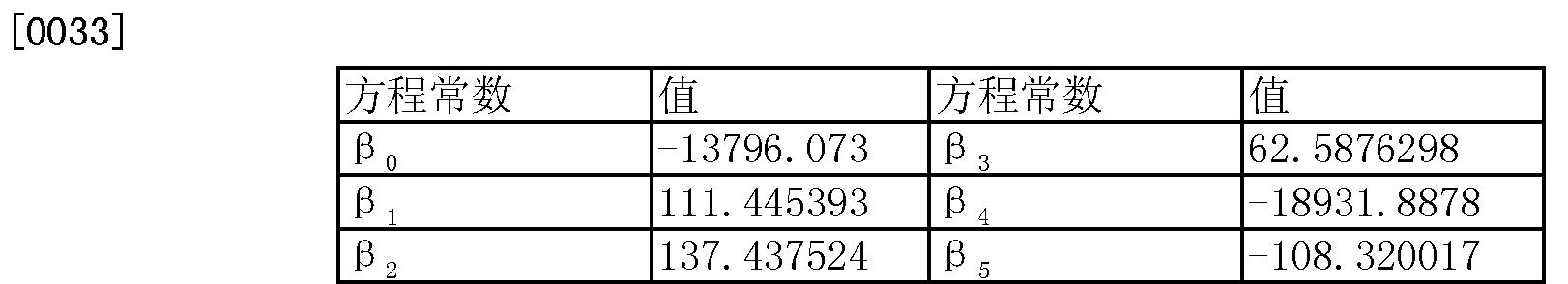 Figure CN101472951BD00141