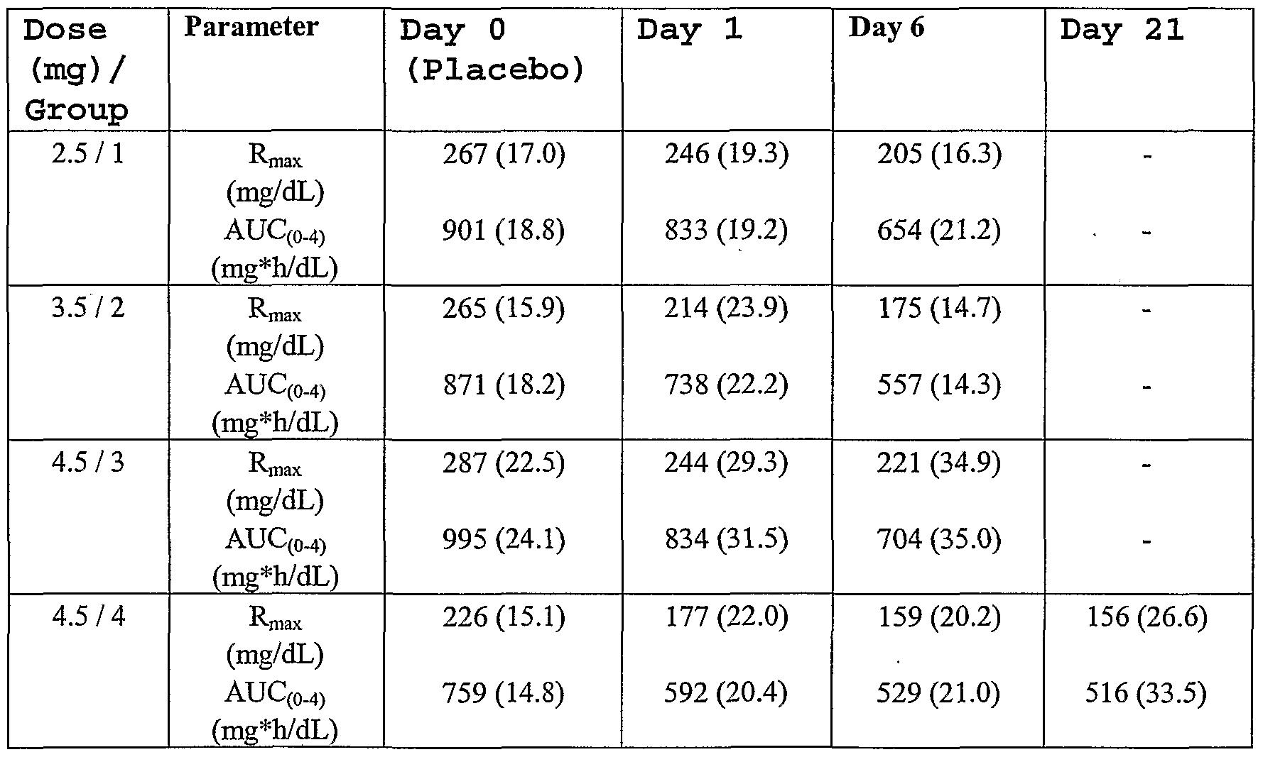 WO2002047716A2 - Chronic treatment regimen using glucagon