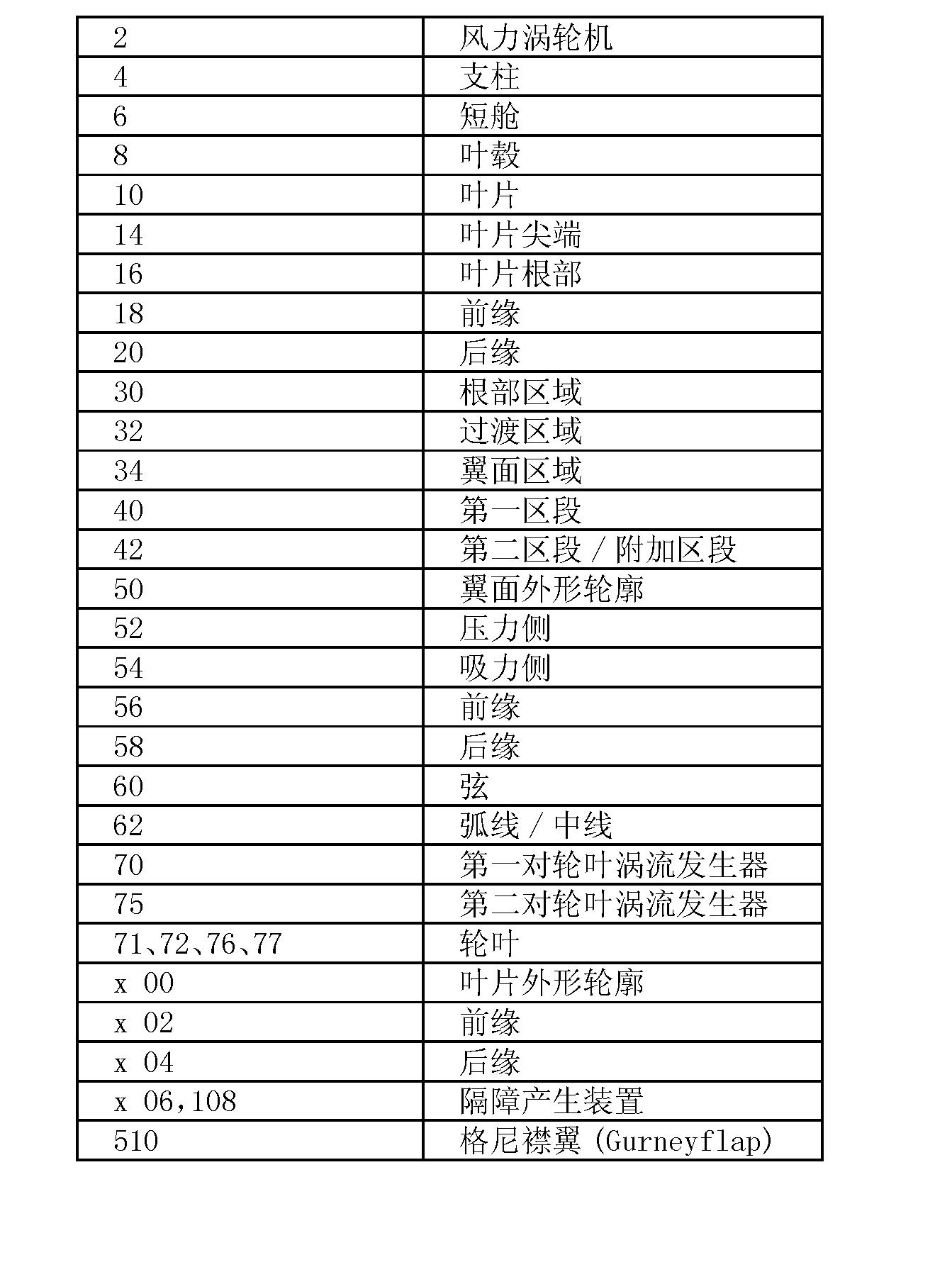 Figure CN101842583BD00111