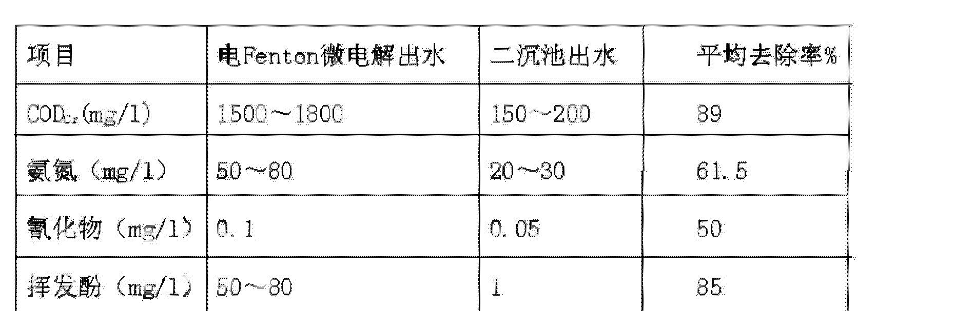 Figure CN102674634BD00091
