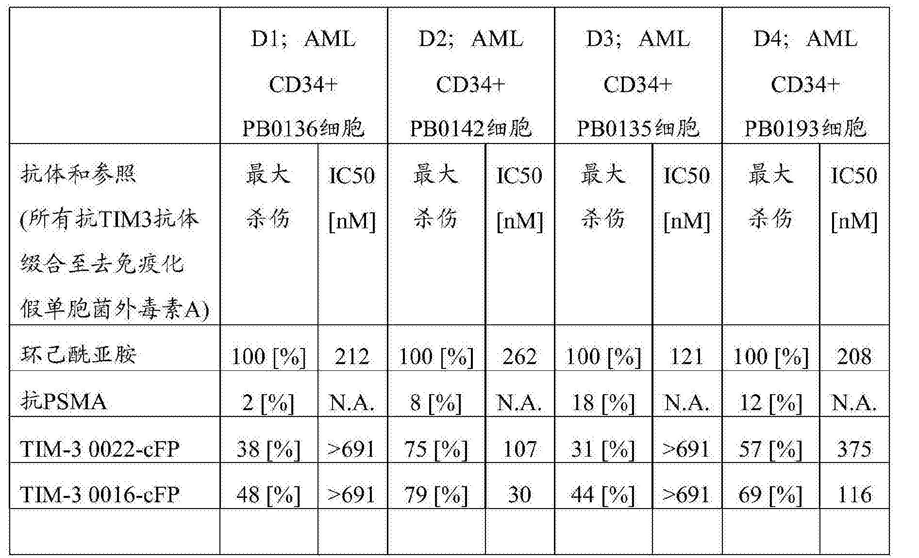 Figure CN107001475AD00721