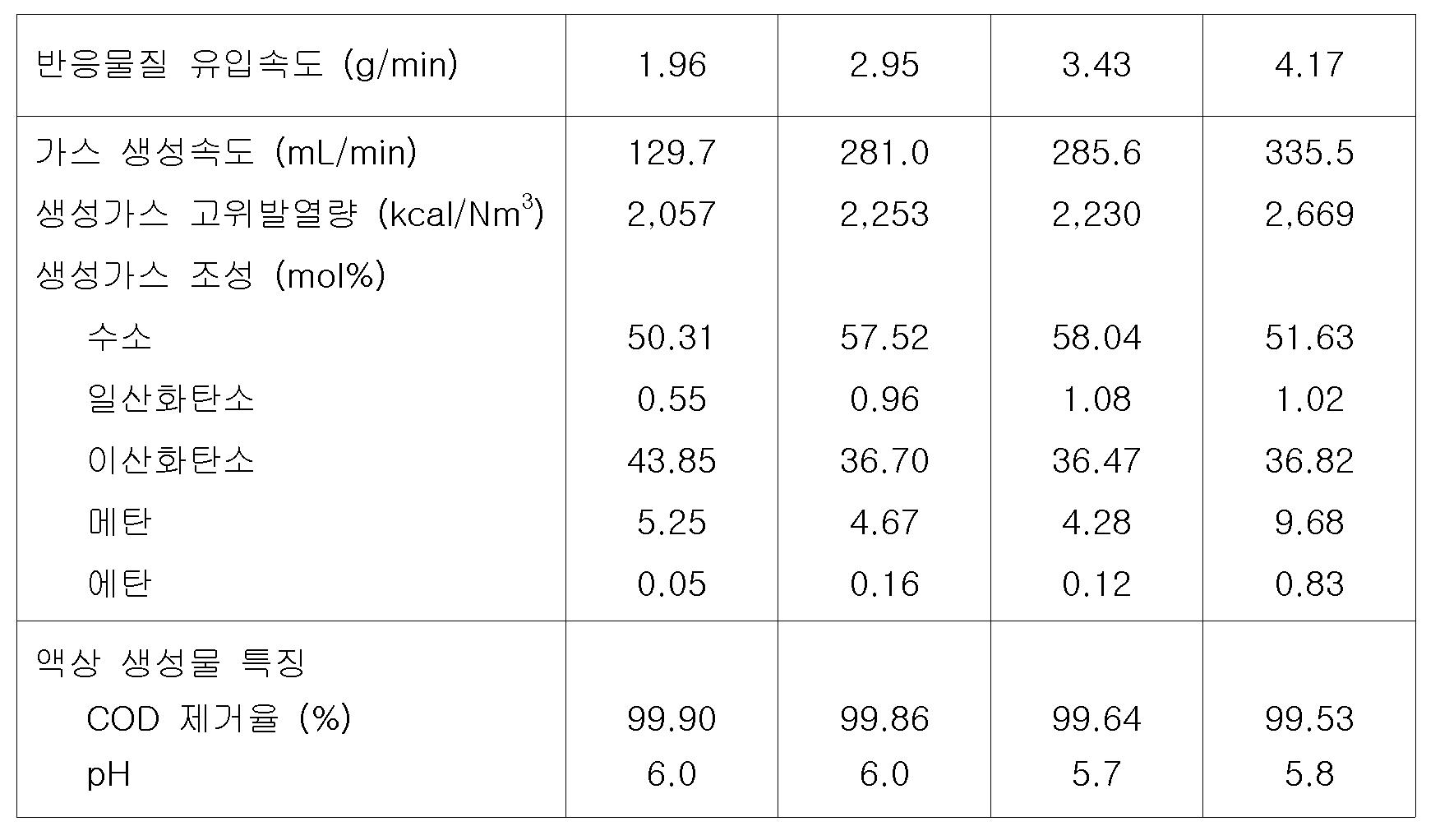 Figure 112012049981413-pat00003