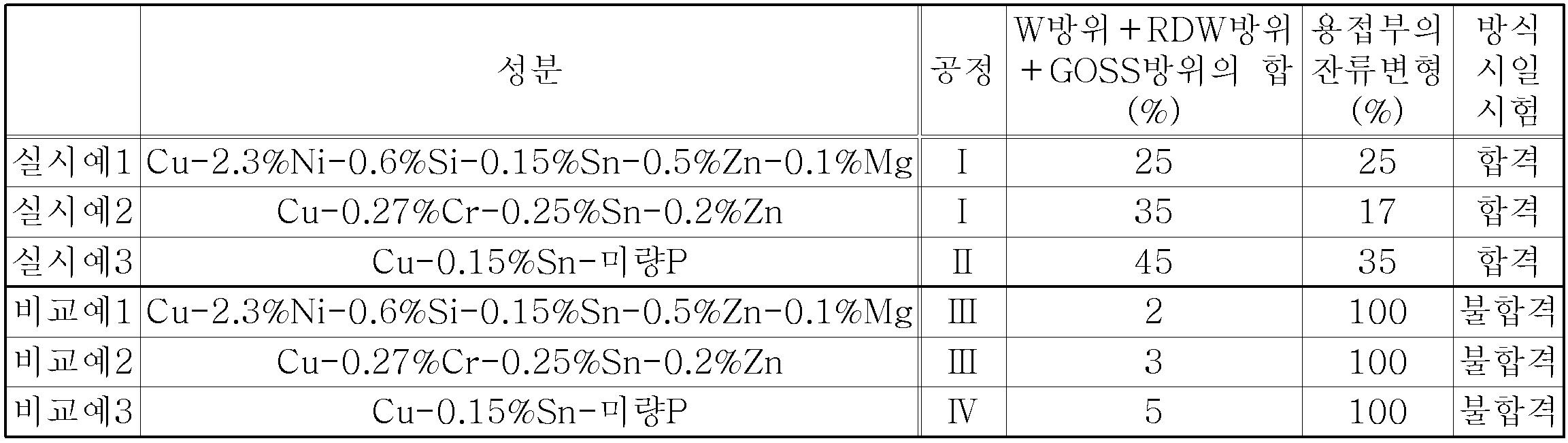 Figure 112014098667678-pct00001