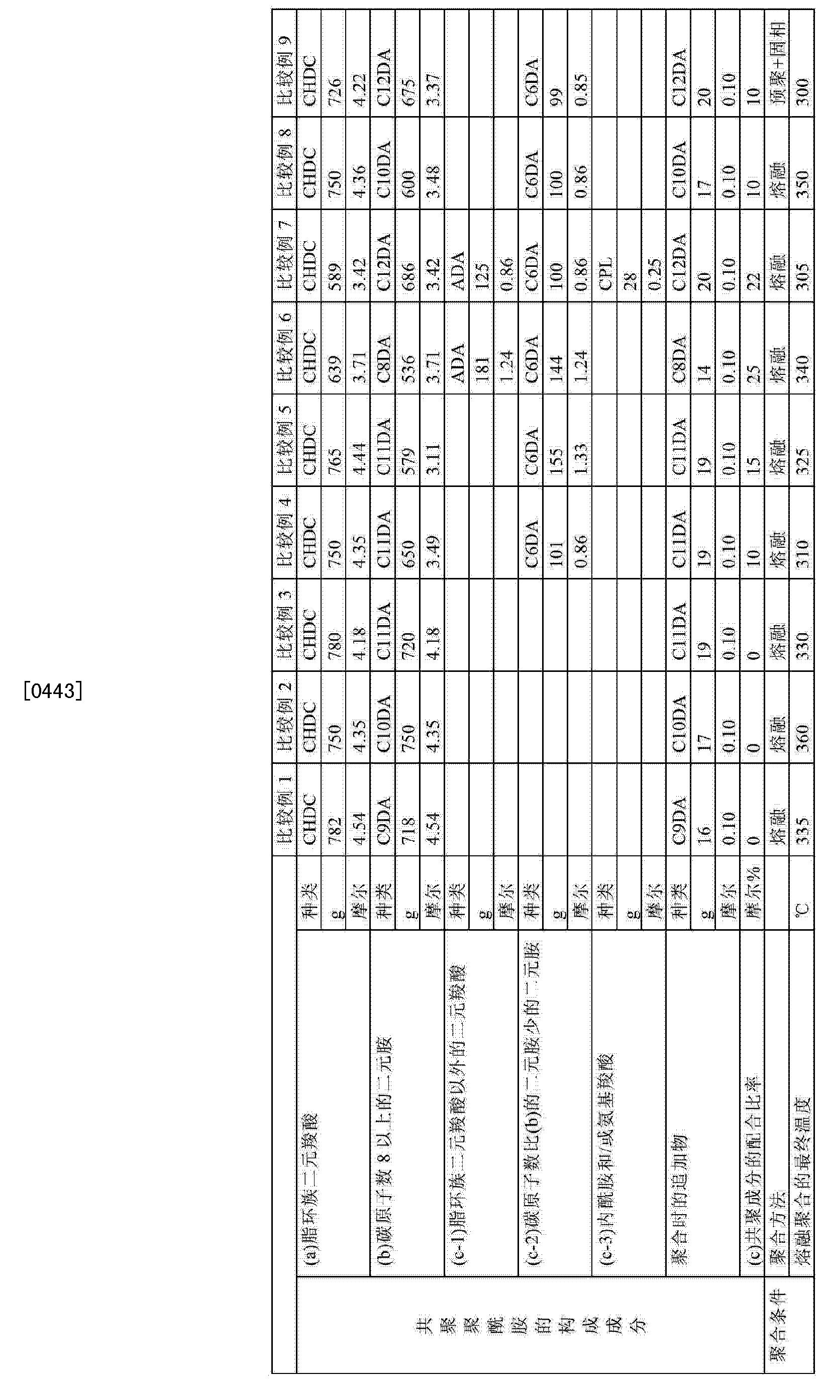 Figure CN103314034BD00371