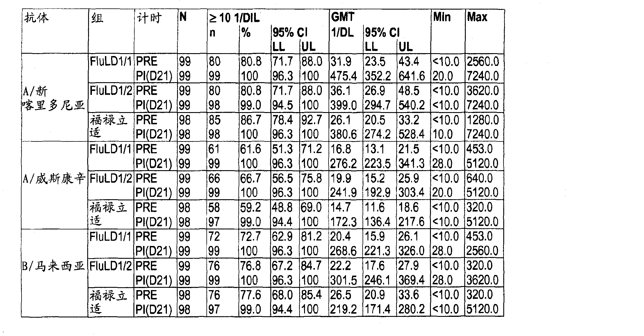 Figure CN102099052AD00301