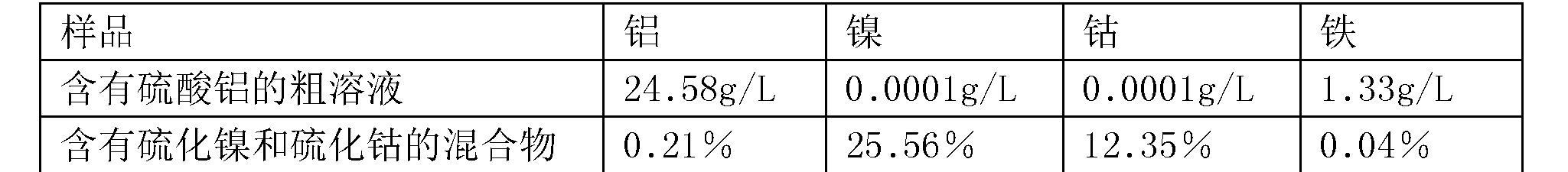 Figure CN105506290BD00062