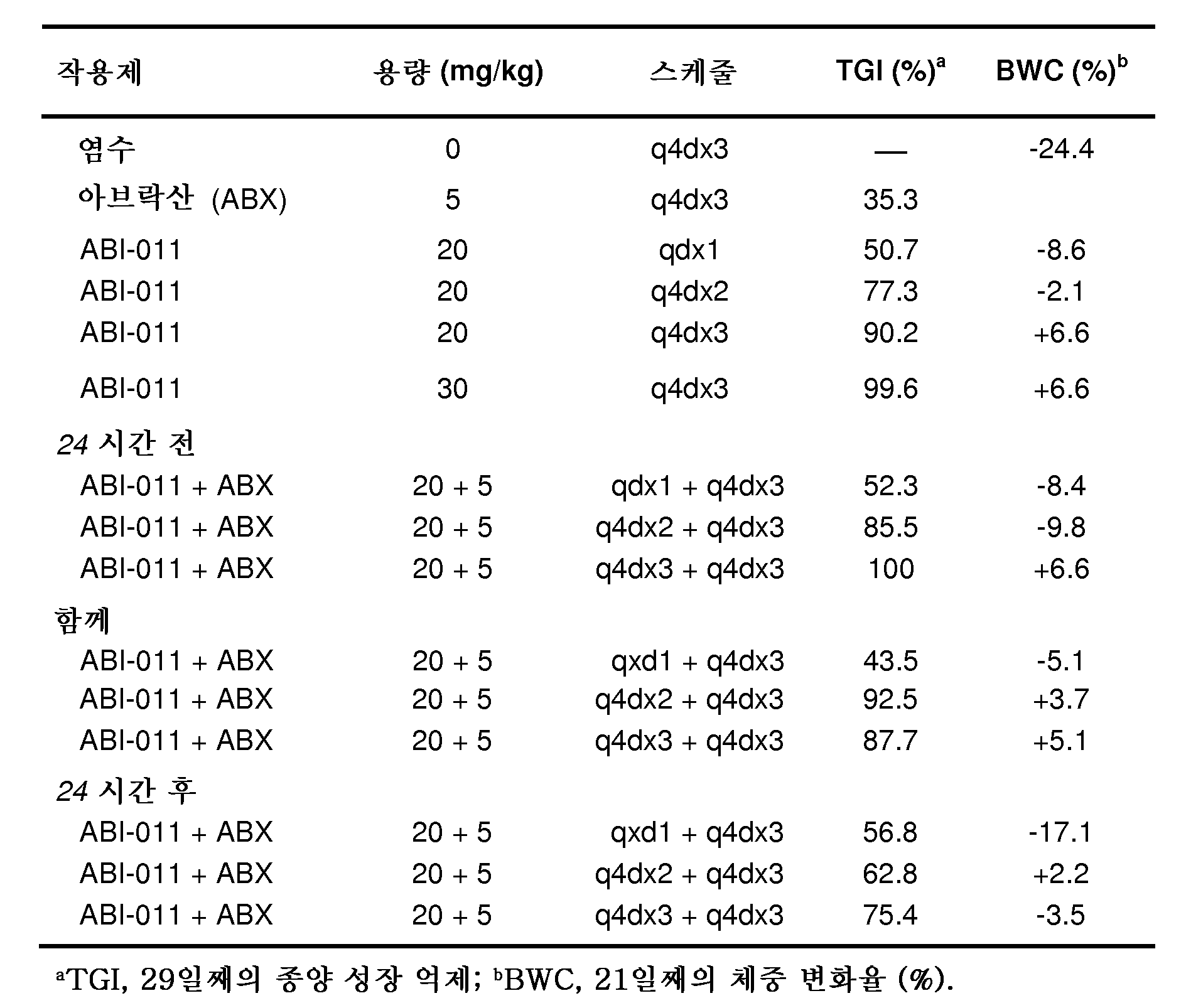 Figure 112011079155520-pct00005