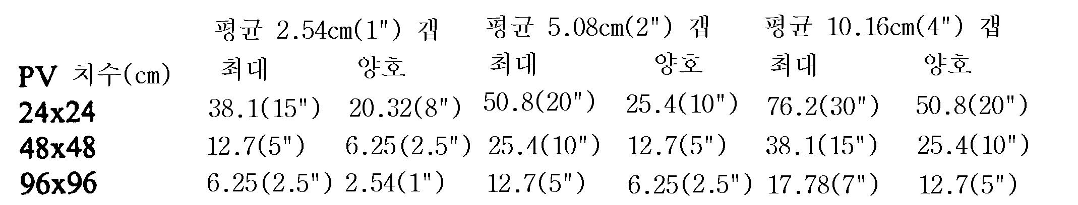 Figure 112006012370968-pct00002
