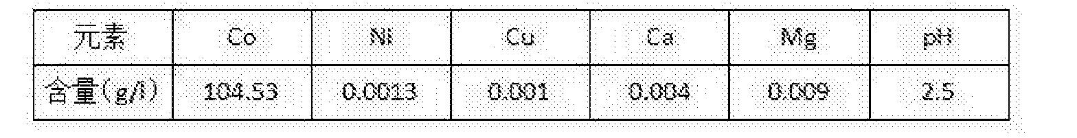 Figure CN108441633AD00052