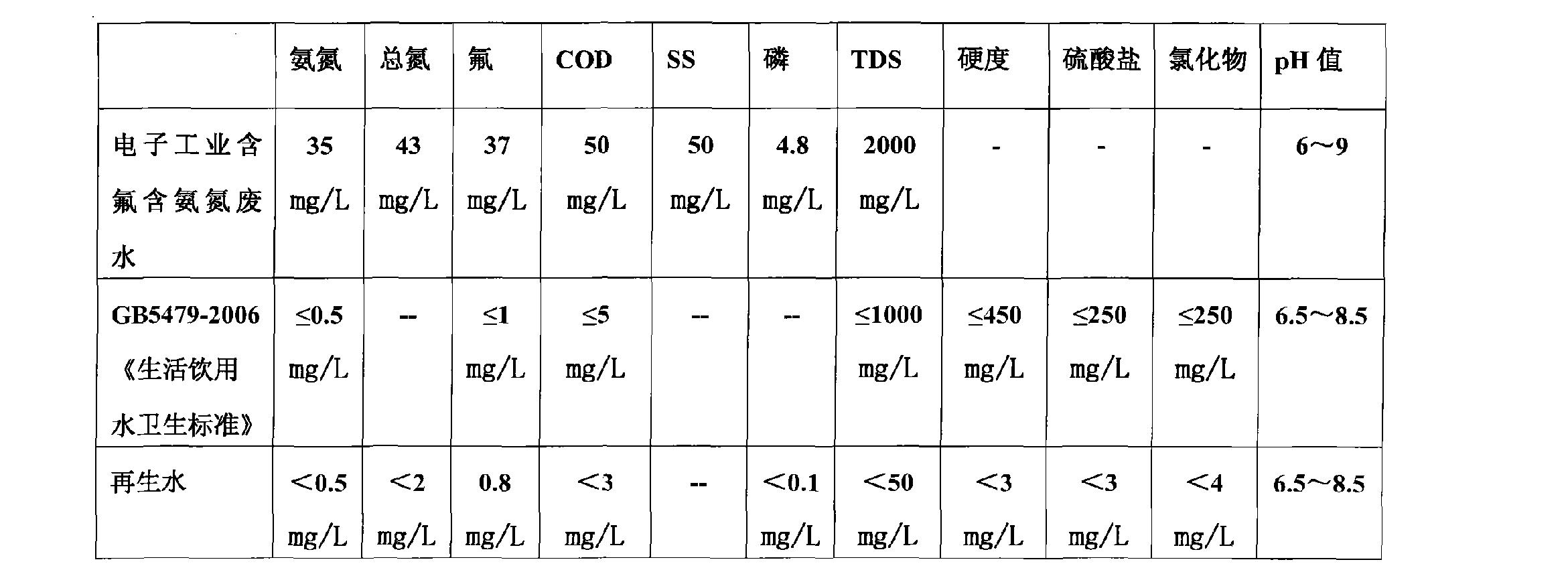 Figure CN102126798BD00111
