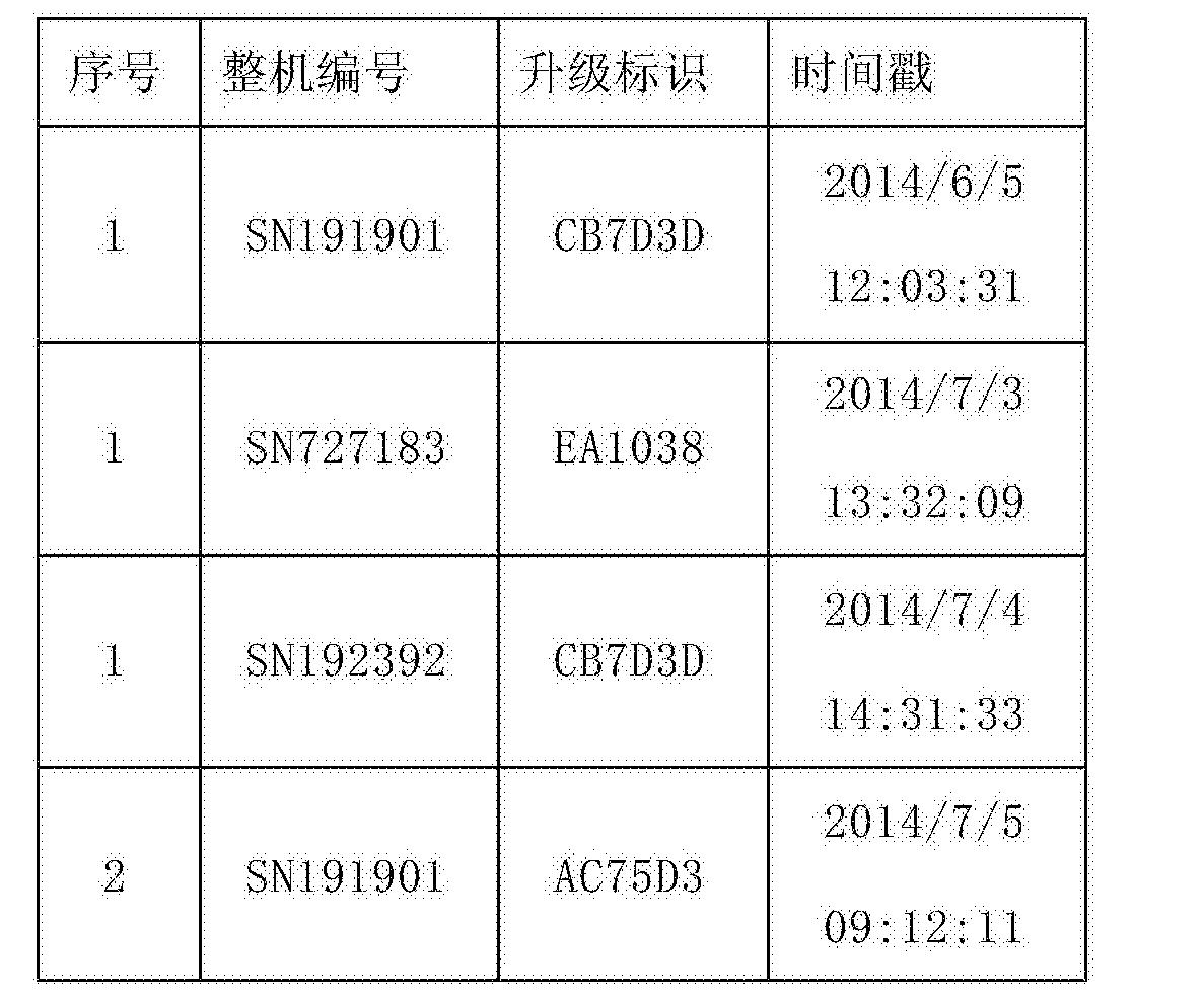 Figure CN104834537BD00201