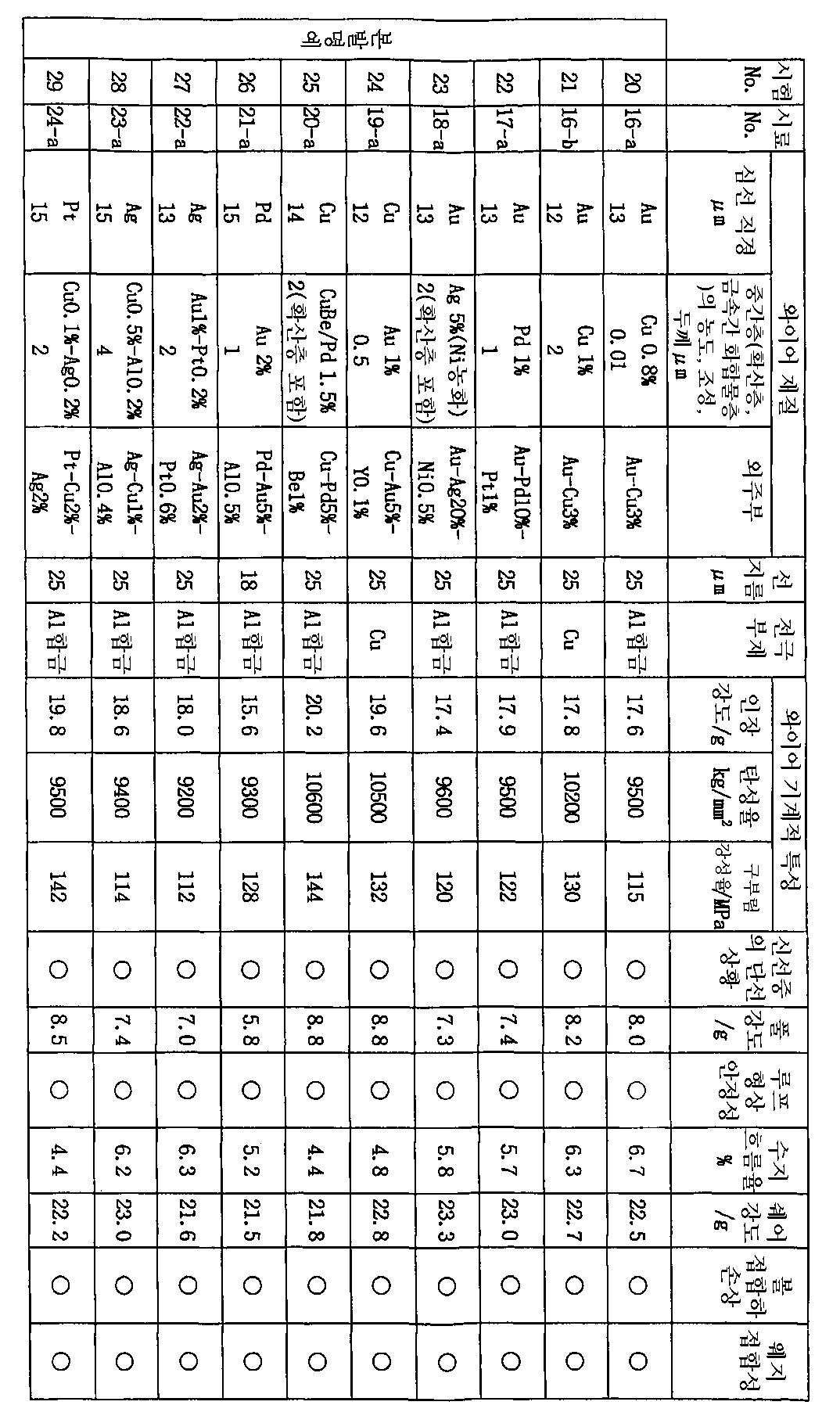 Figure 112003009118208-pct00003