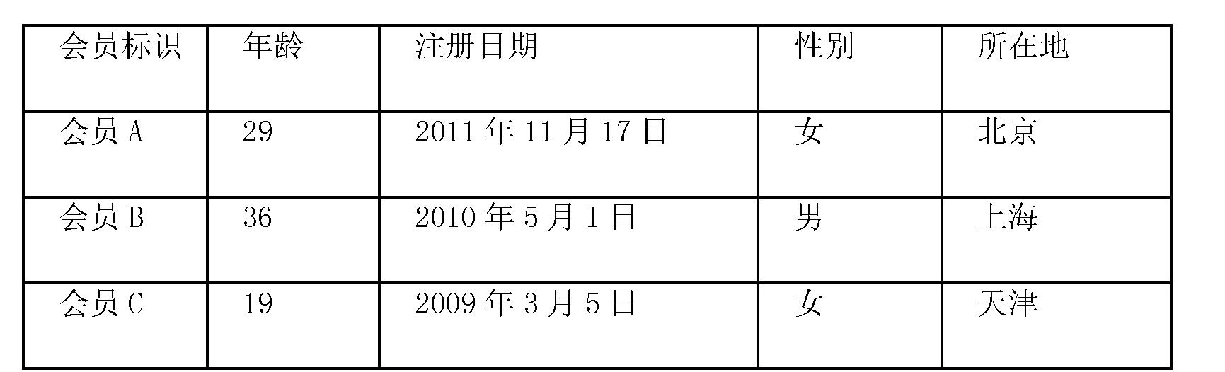 Figure CN103136247BD00061