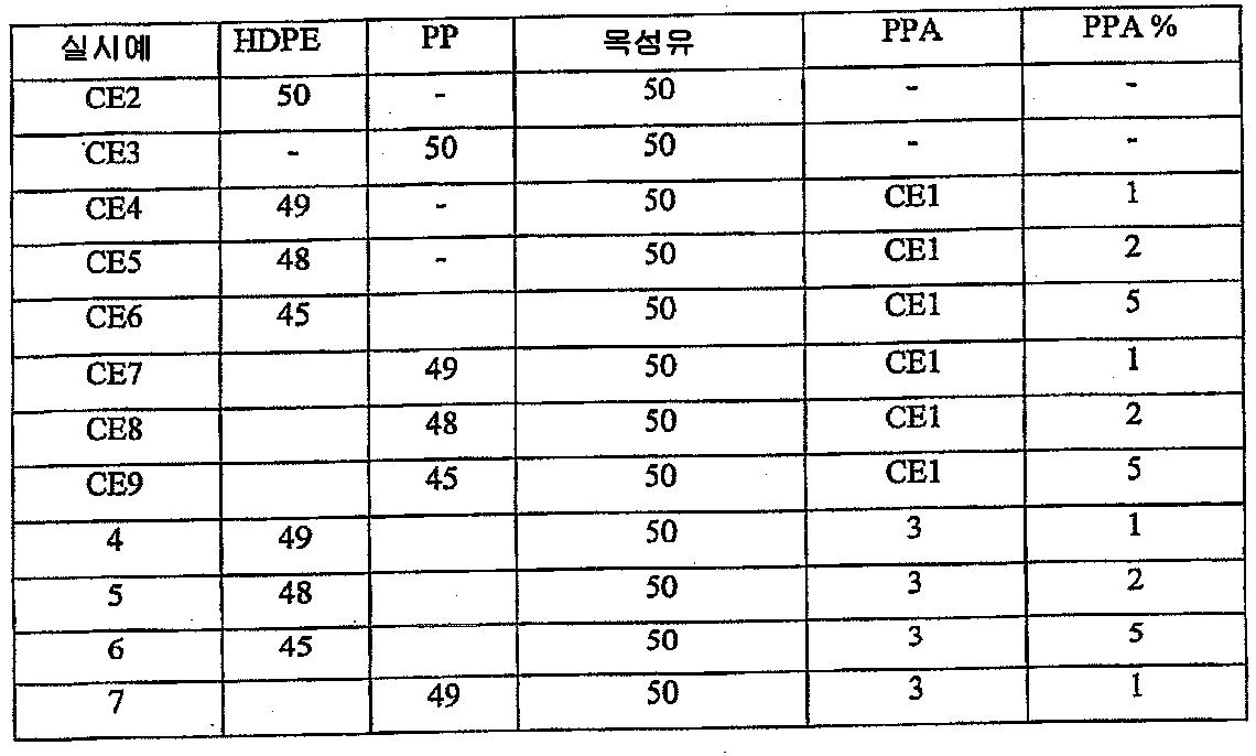 Figure 112008084631756-PCT00002