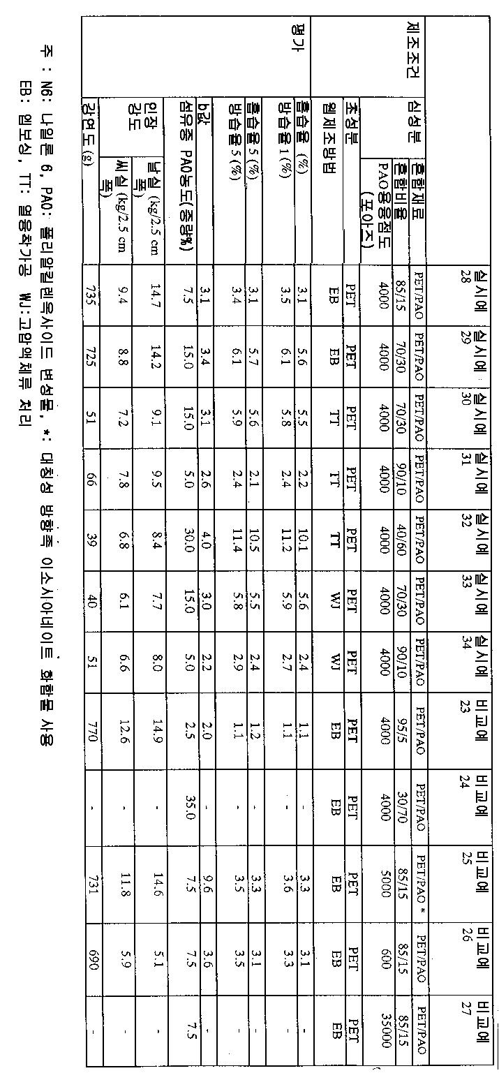 Figure 112004005395910-pct00003