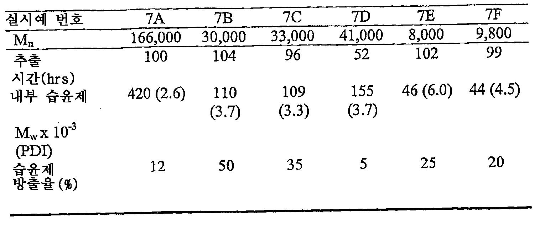 Figure 112007032410012-pct00030