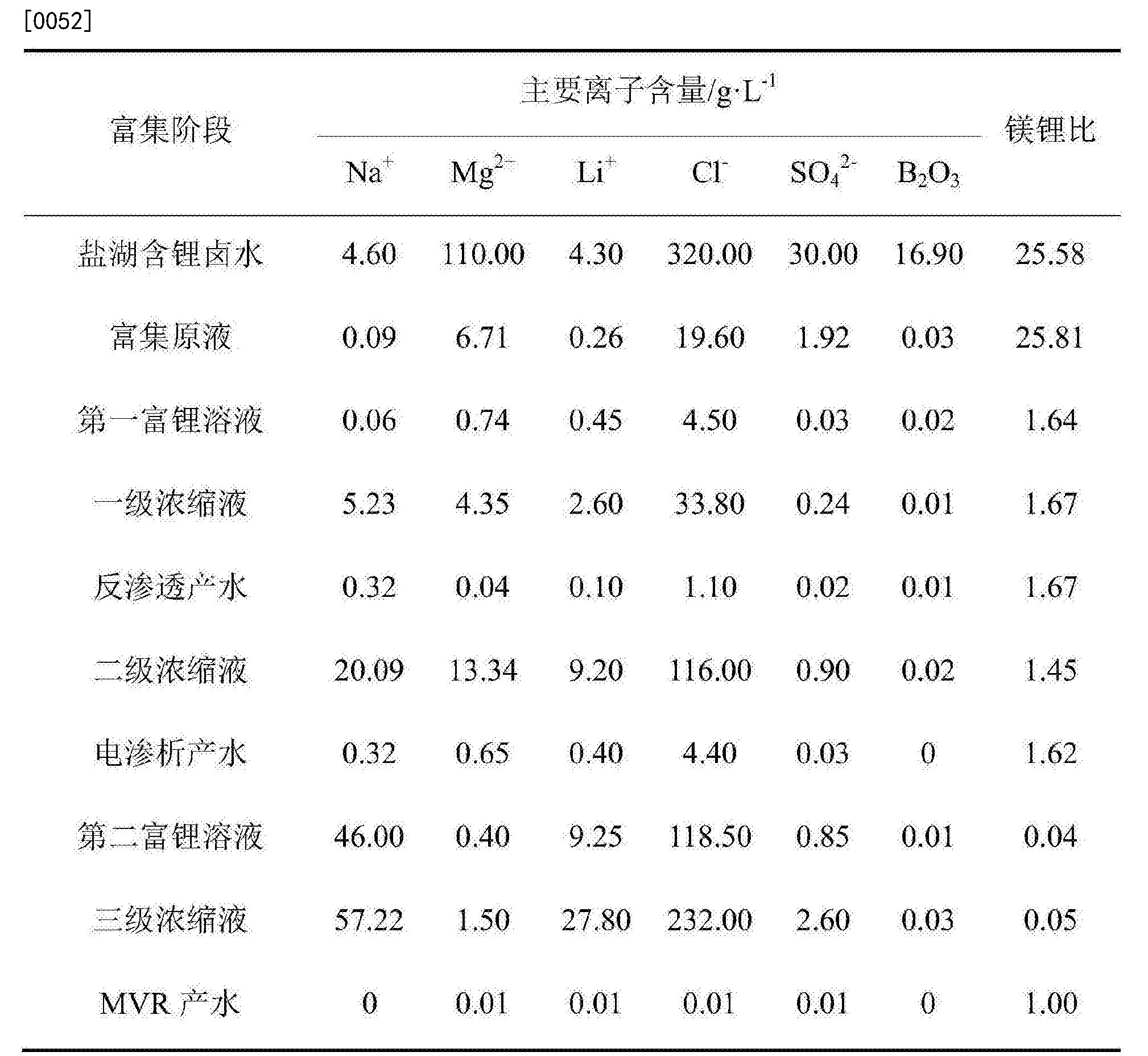 Figure CN106865582BD00081