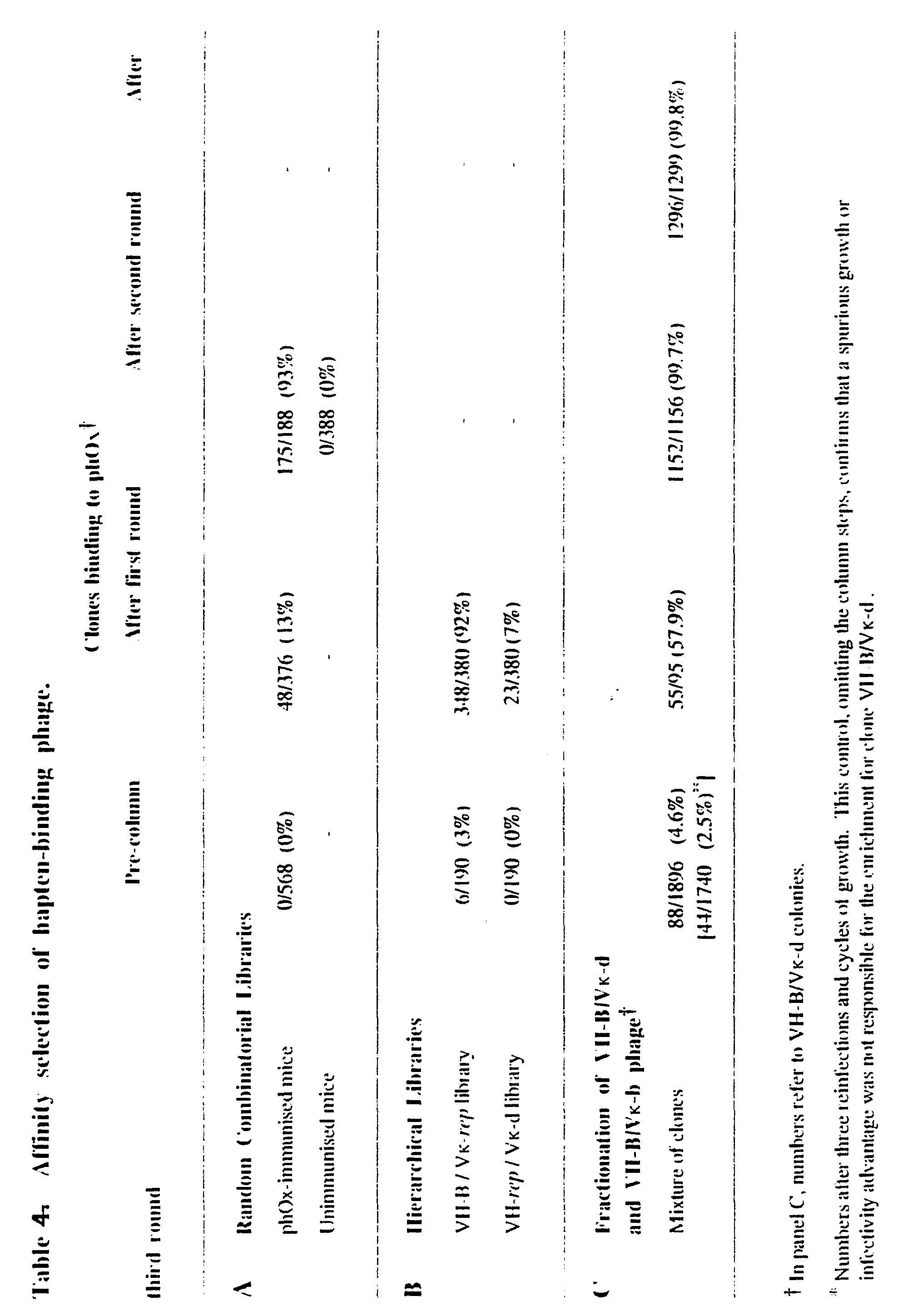 WO1992001047A1 - Methods for producing members of specific