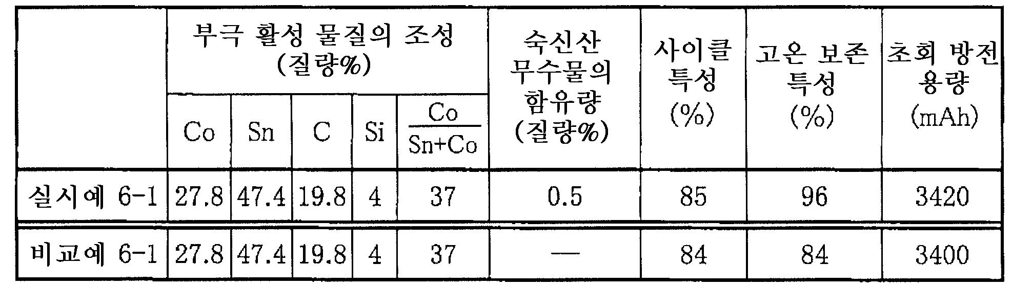 Figure 112005063724517-pat00010