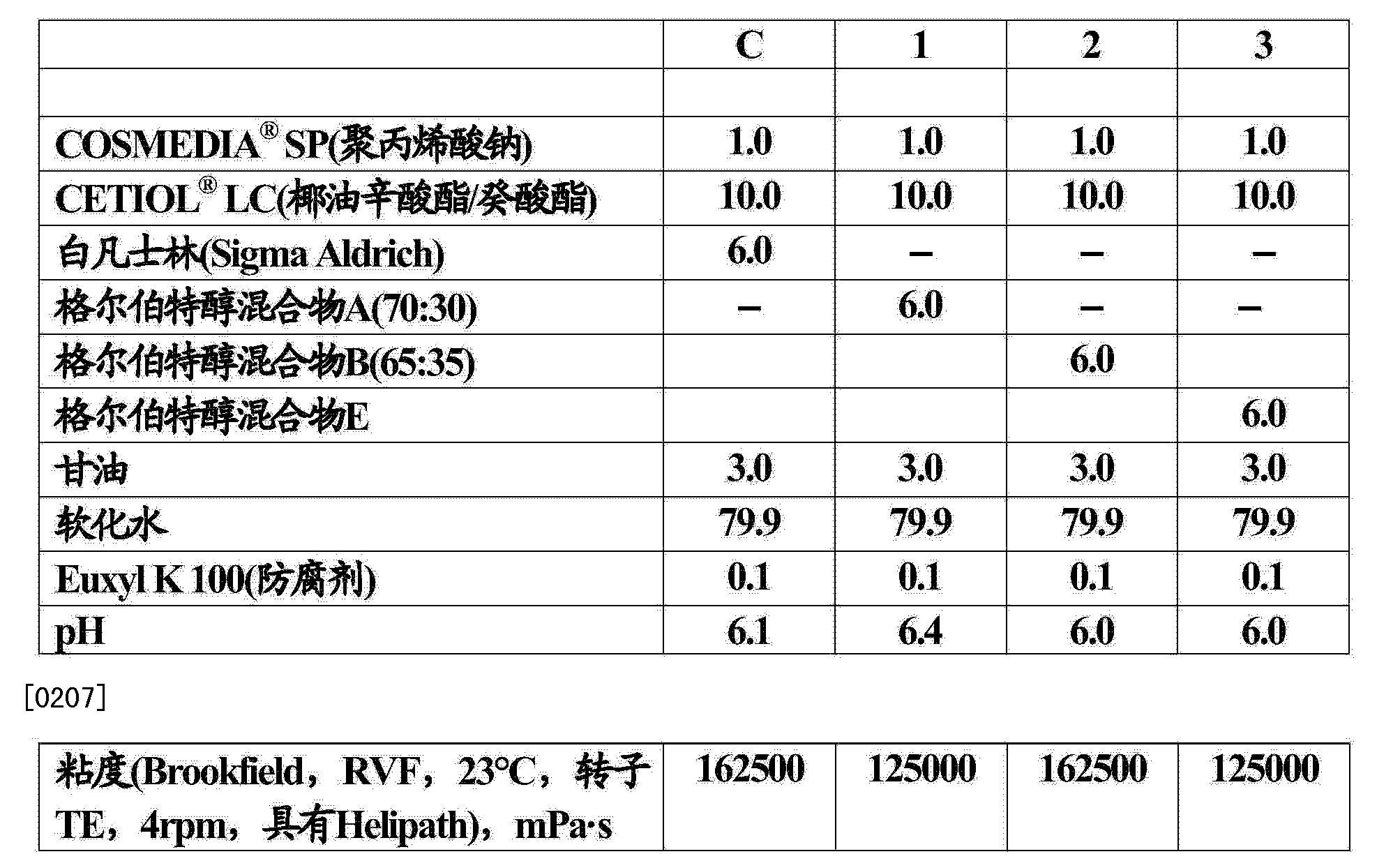 CN104114525A - Guerbet alcohols as vaseline substitute