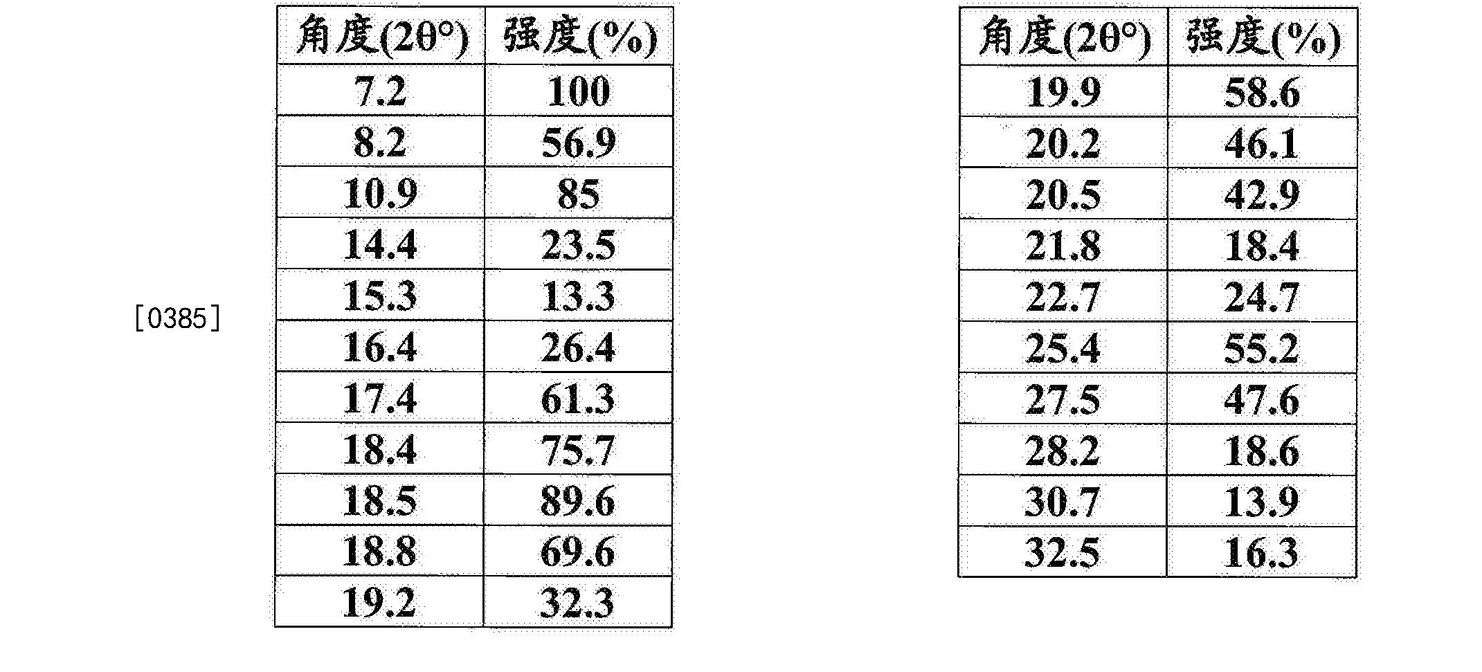 Figure CN105960407AD00403