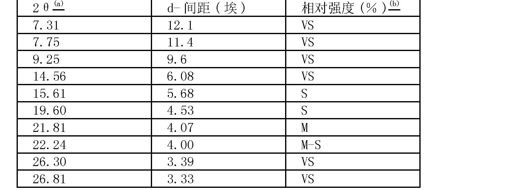 Figure CN101115679BC00021