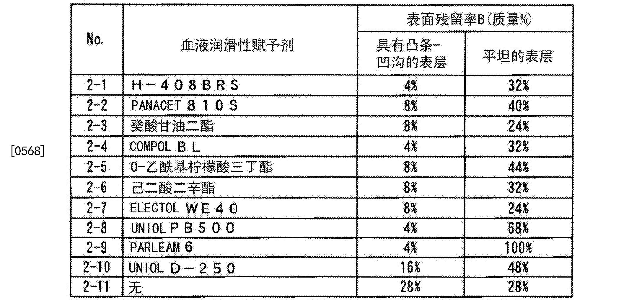 Figure CN104684519BD00451