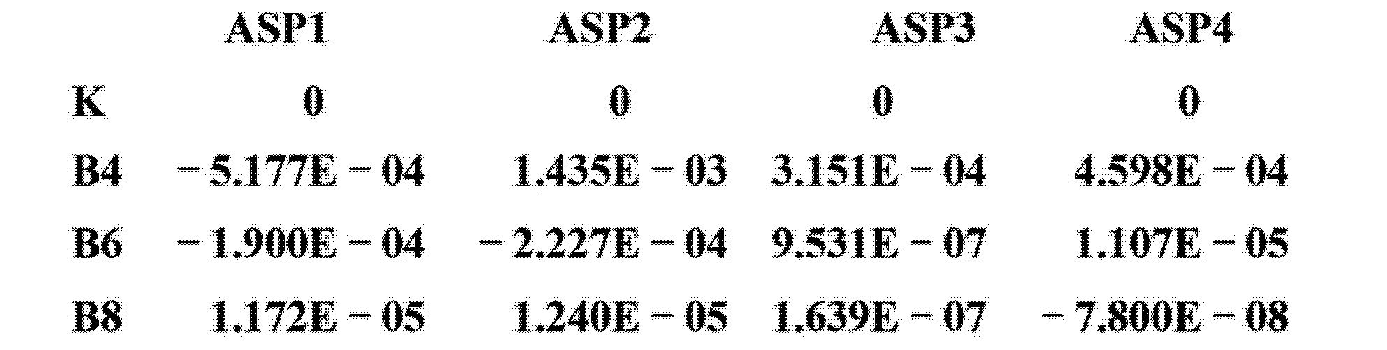 Figure CN103293674AD00242