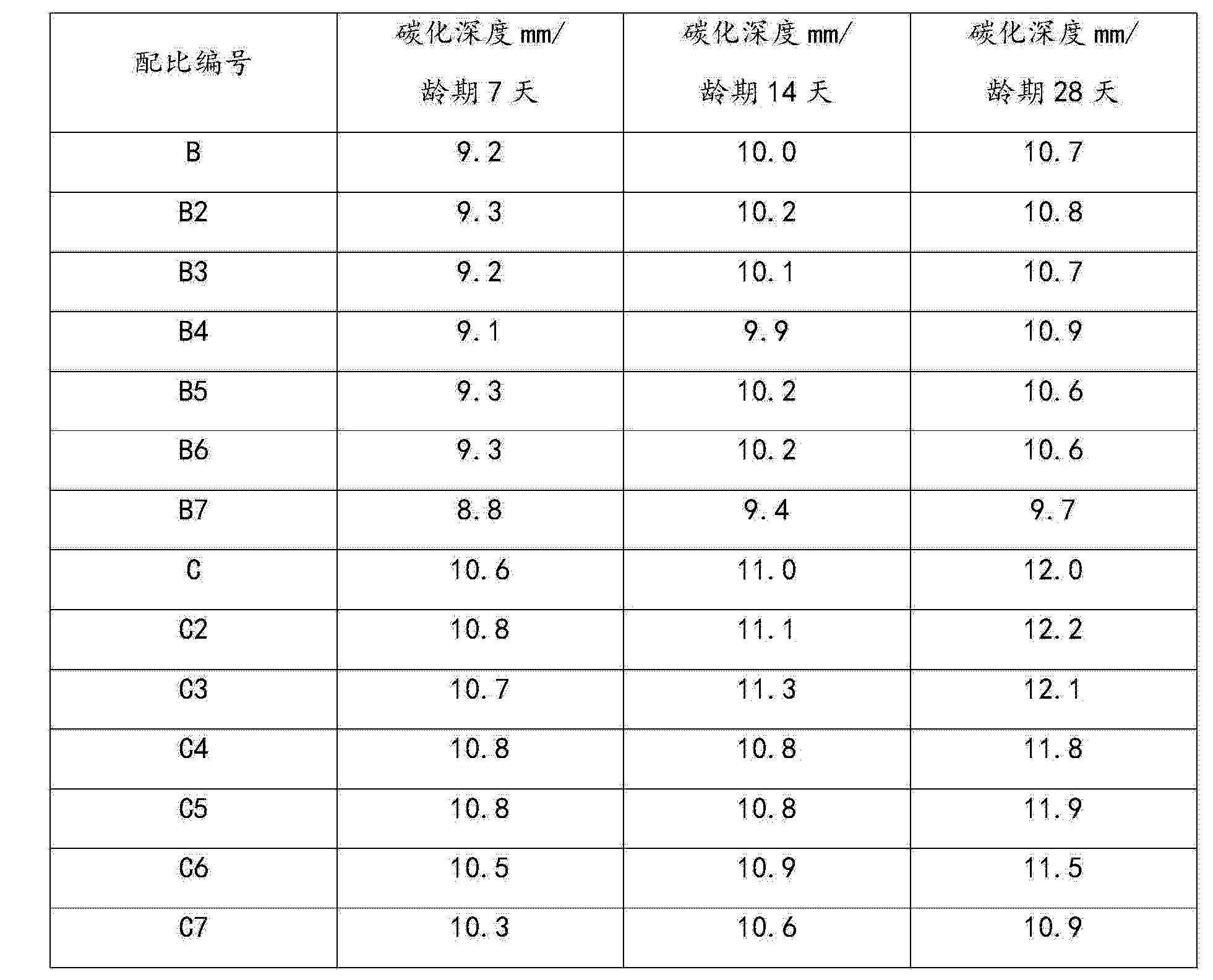 Figure CN104016617BD00131