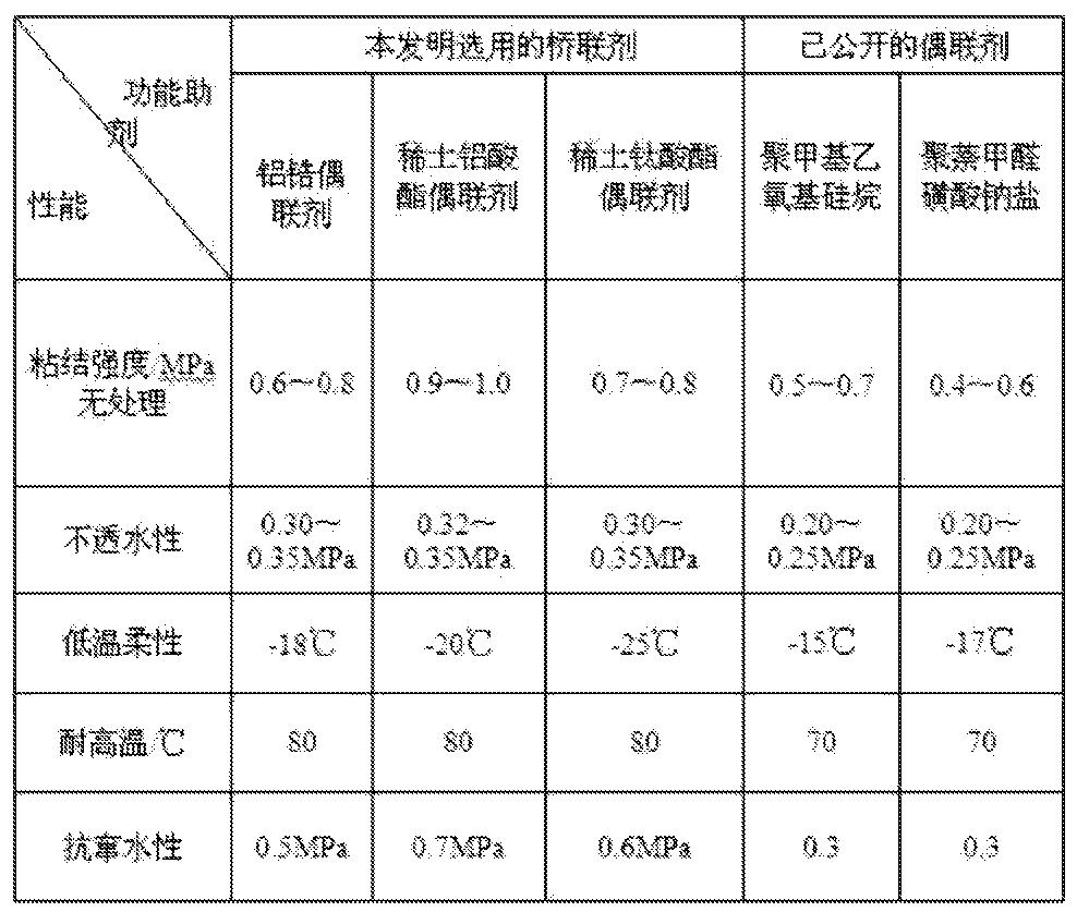 Figure CN105238292AD00111