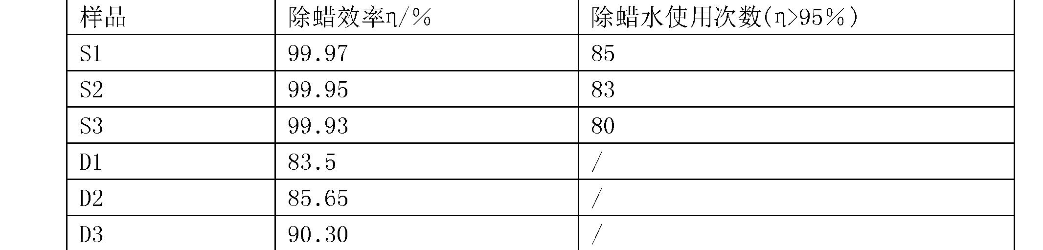 Figure CN106893644AD00091